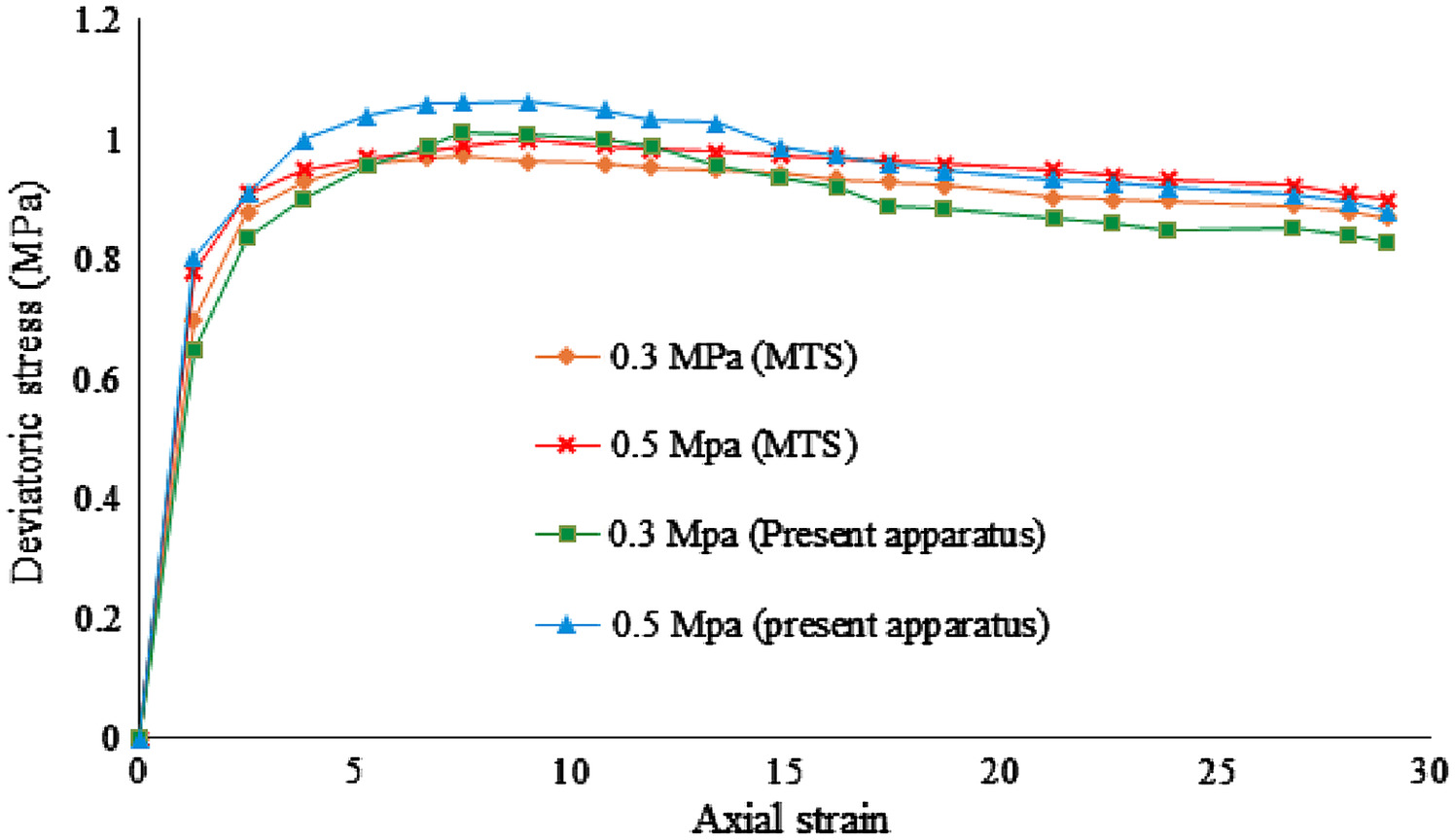 Predicting Triaxial Compressive Strength and Young's Modulus