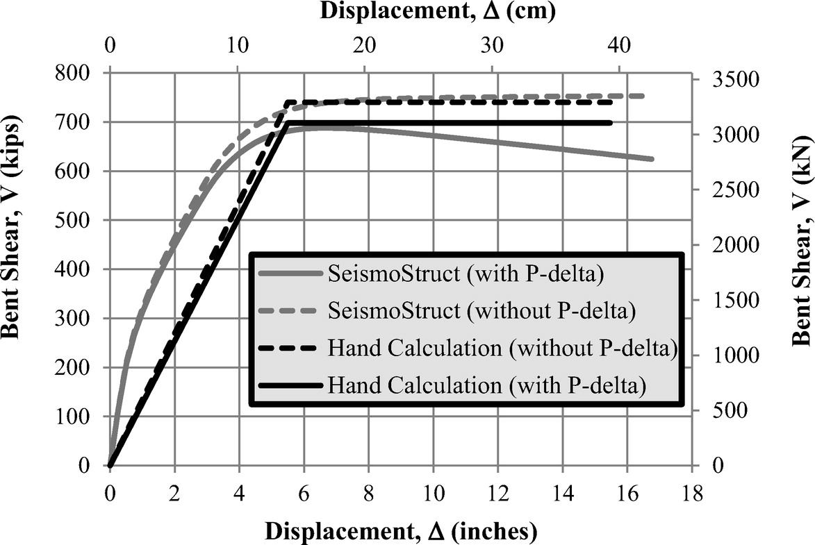 Issues in the Prediction of Inelastic Behavior in Bridges during ...