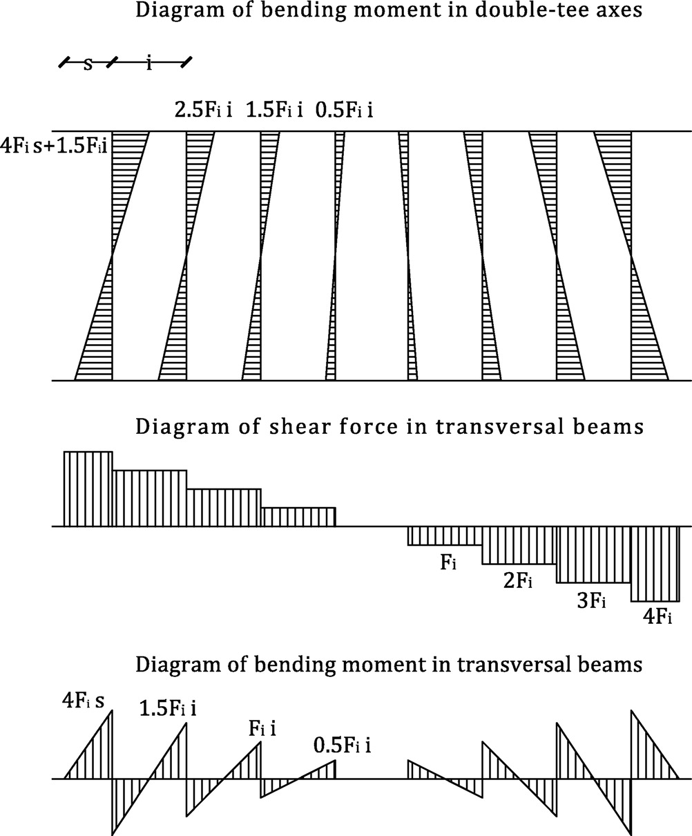 Capacity Designbased Seismic Forces In Floor To Beam Connections Of Bending Moment Diagram Uniformly Distributed Load Precast Concrete Frames Journal Performance Constructed Facilities Vol 29