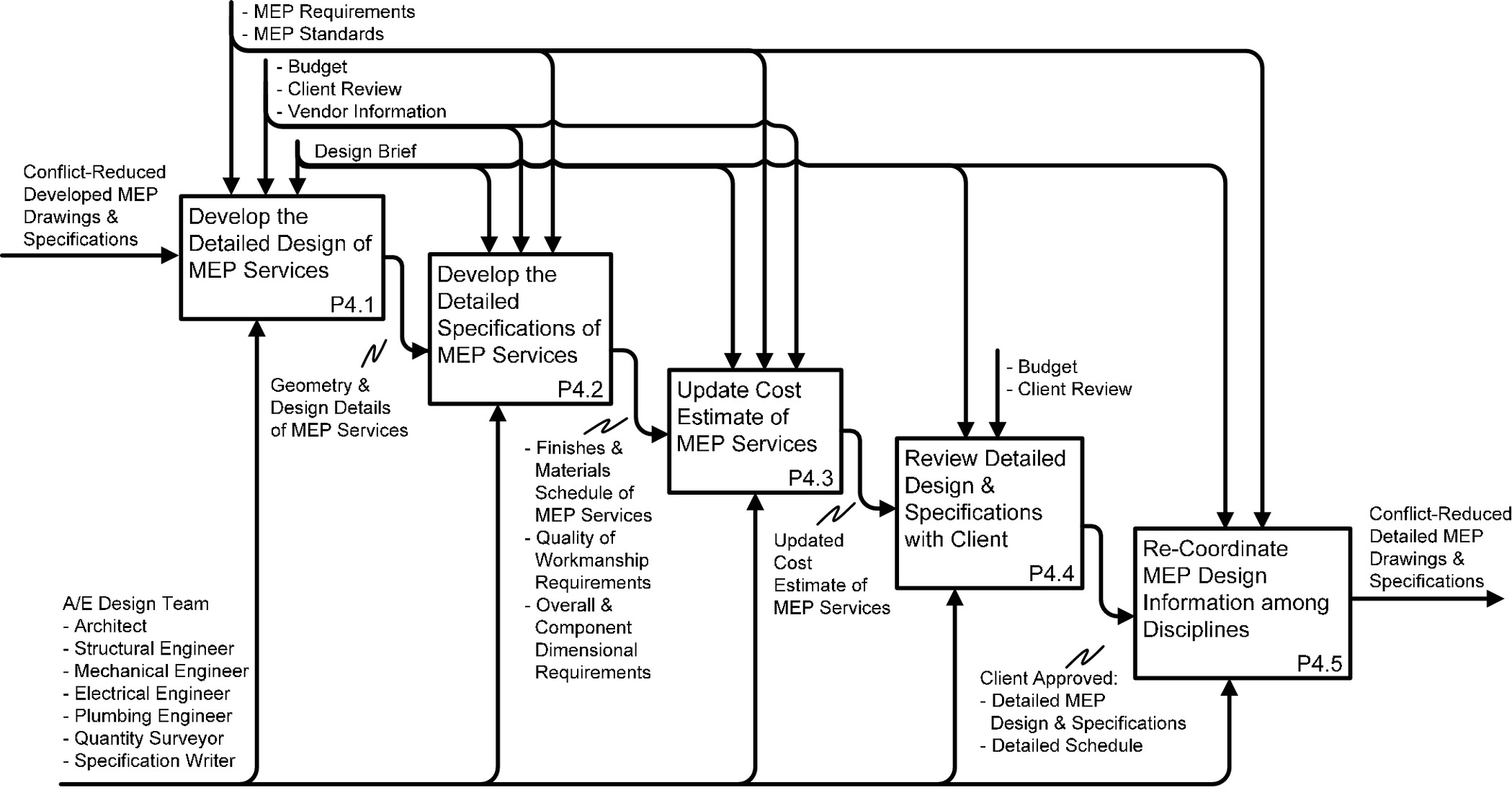 Modeling Knowledge for MEP Coordination in Building Projects in