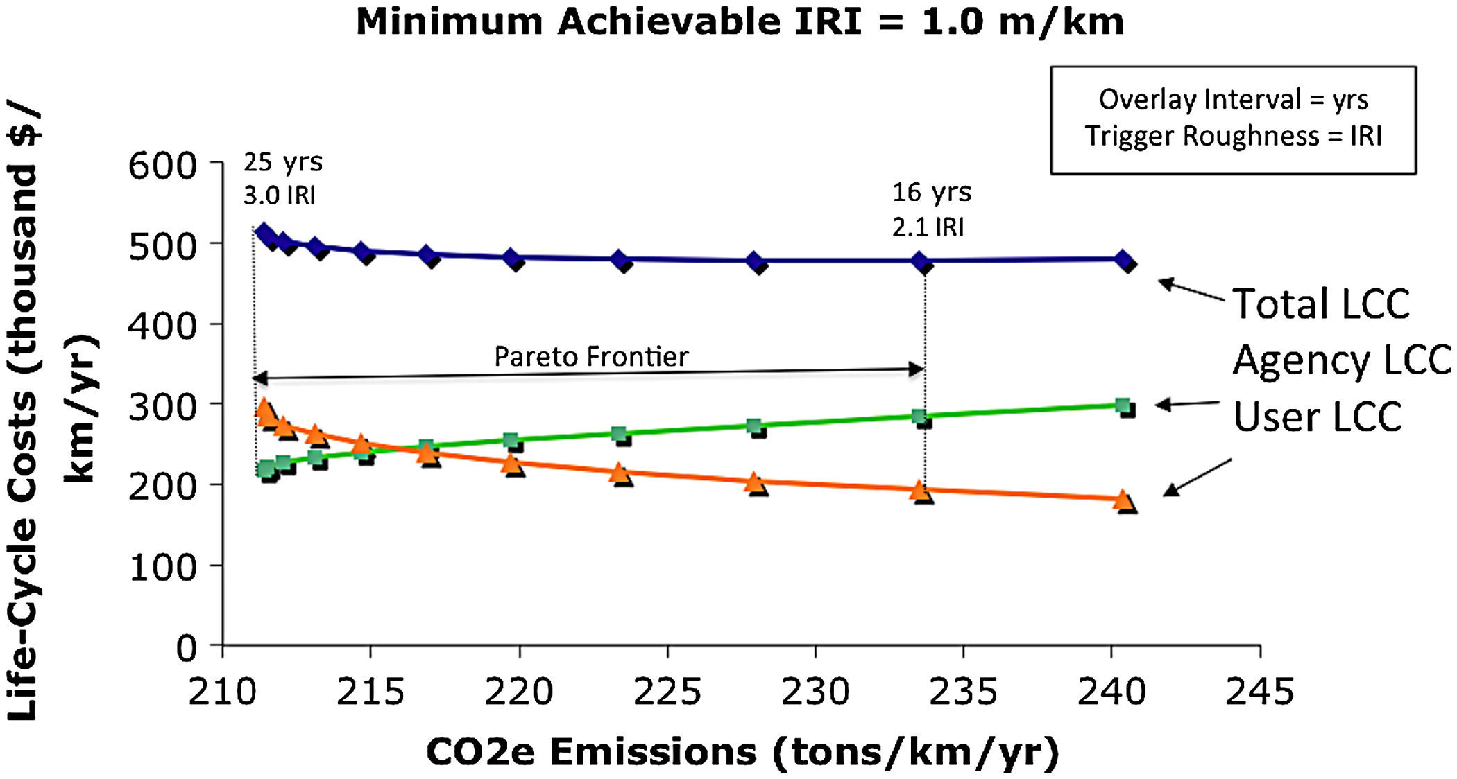 Pavement Resurfacing Policy For Minimization Of Life Cycle Costs And Electronic Zapper Circuit Diagram Bing Images Greenhouse Gas Emissions Journal Infrastructure Systems Vol 19 No 2