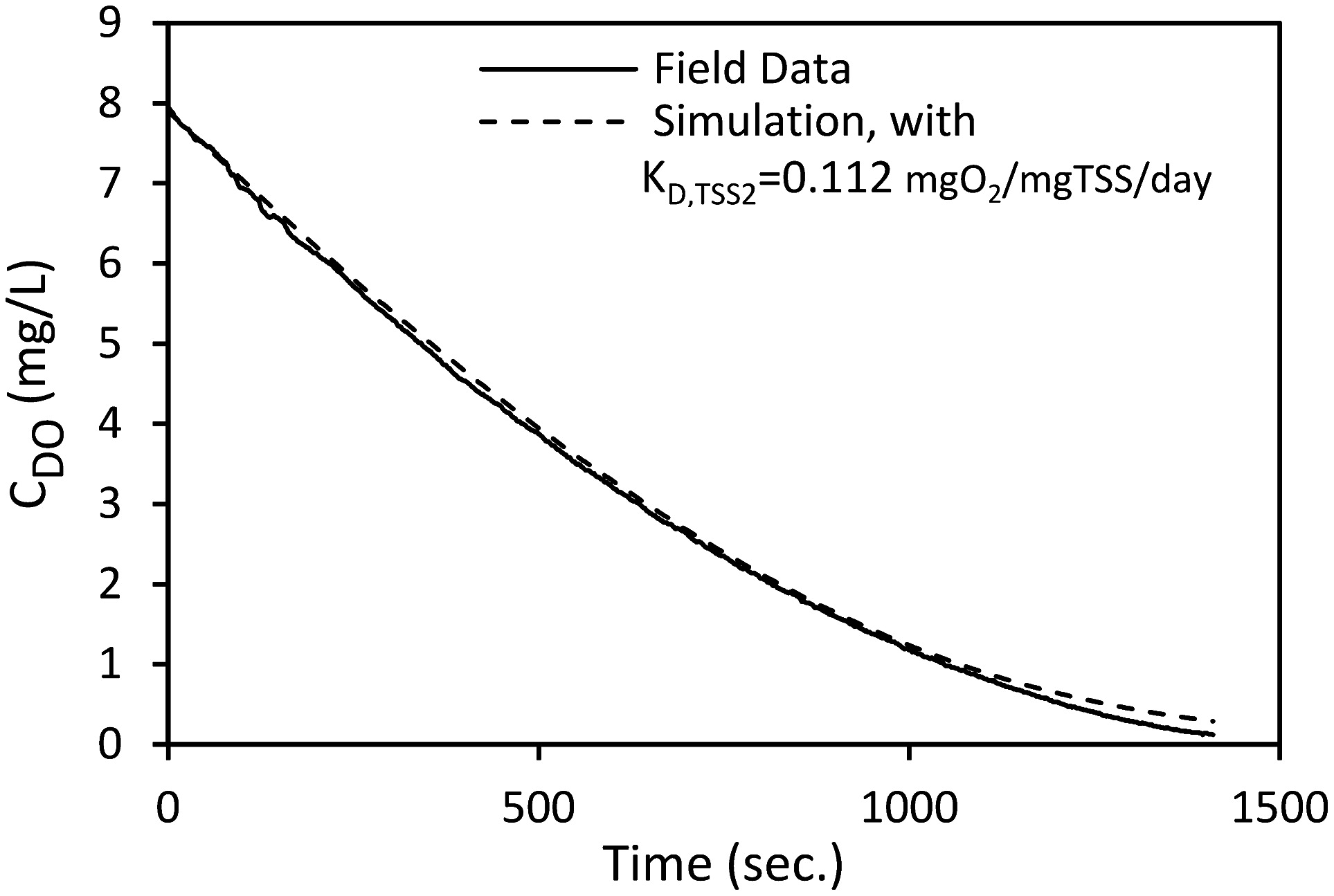 In Situ Characterization of Resuspended-Sediment Oxygen