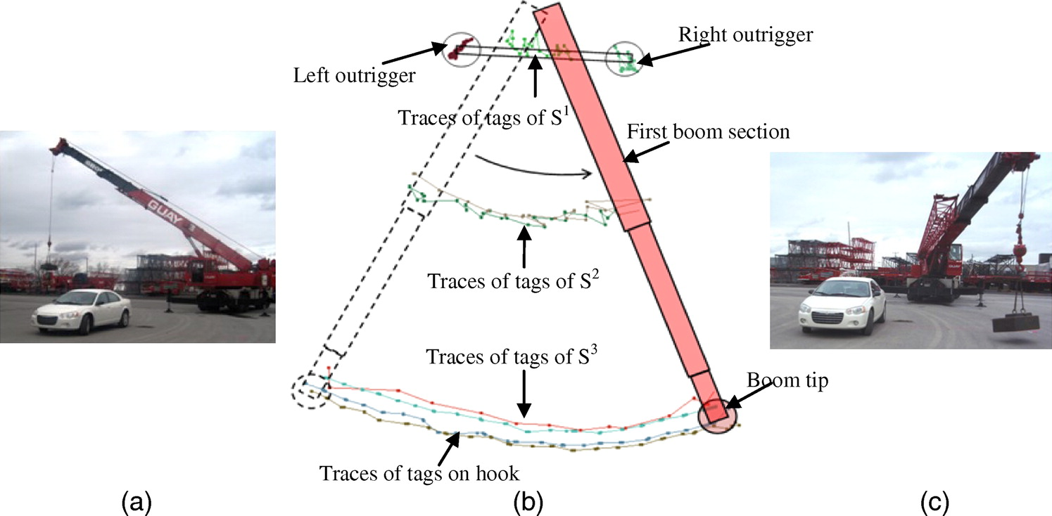 Crane Pose Estimation Using UWB Real-Time Location System | Journal ...