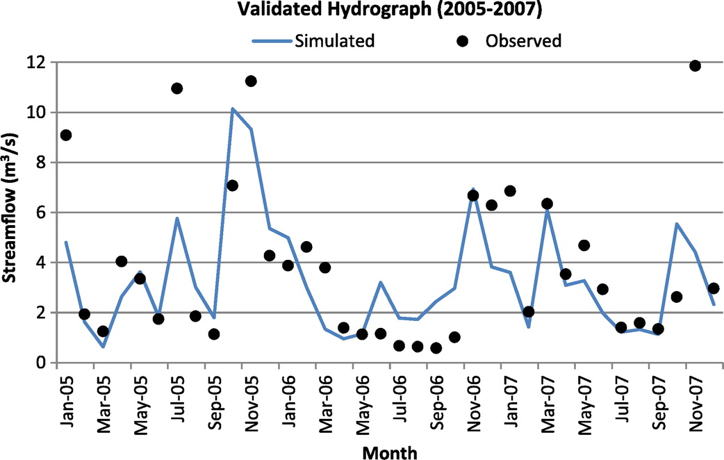Simulation of the Streamflow for the Rio Nuevo Watershed of