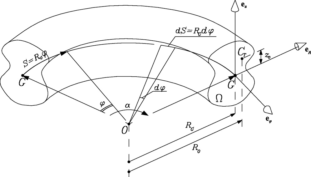 Simple Mechanical Model Of Curved Beams By A 3d Approach