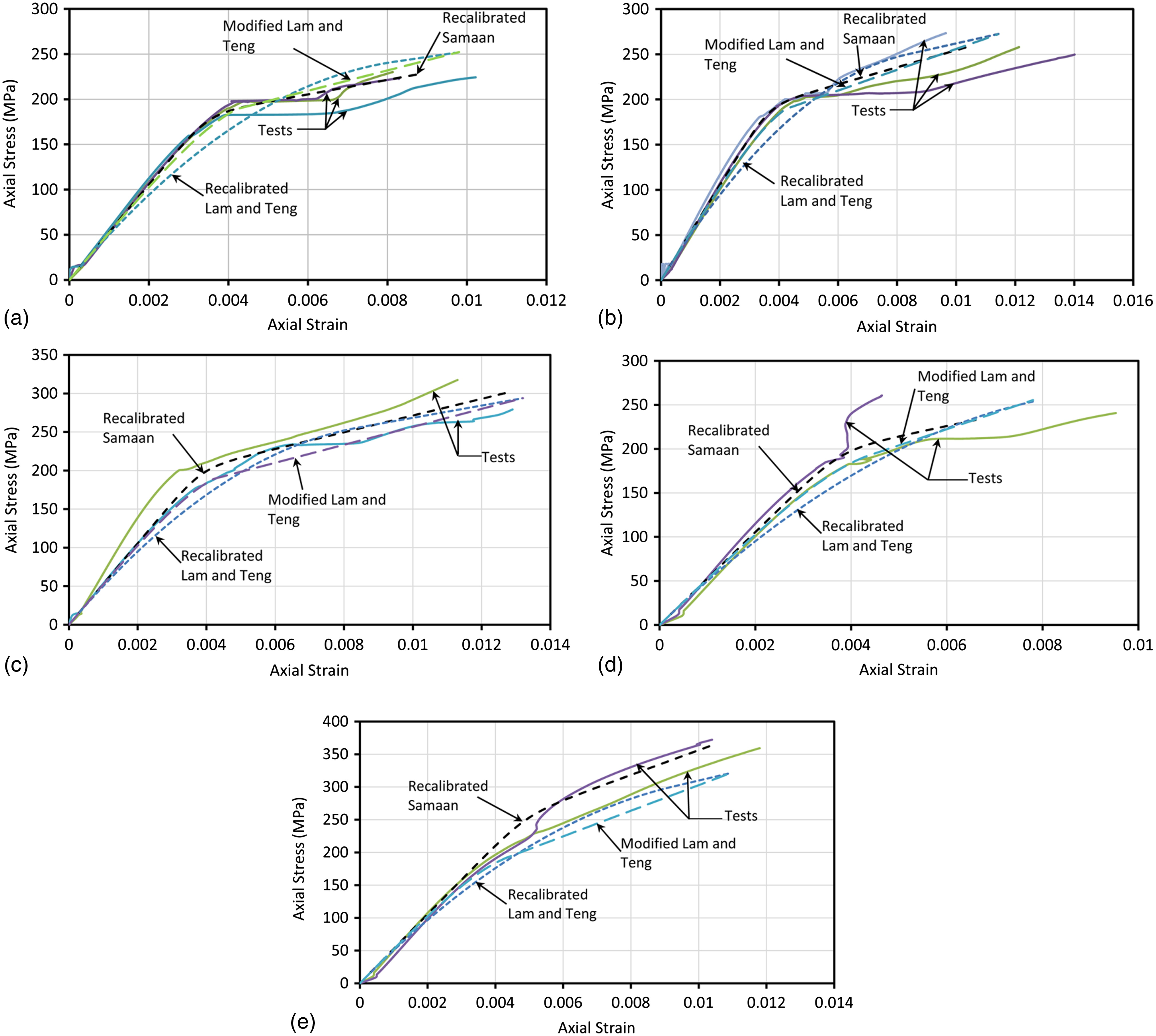 Stress-Strain Model of Ultrahigh Performance Concrete Confined by