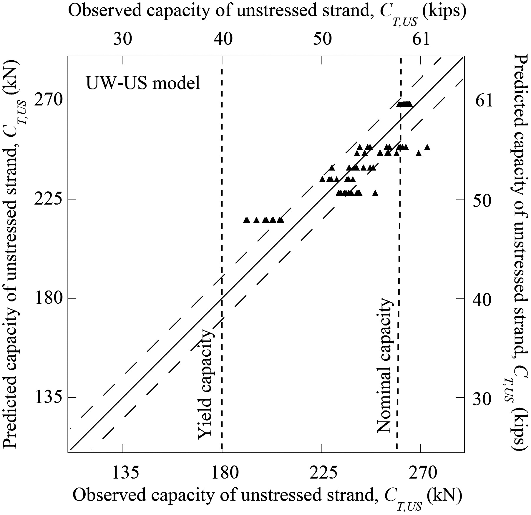 Predicting Residual Tensile Strength of Seven-Wire Strands Using That of Single  Wires Exposed to Chloride Environments | Journal of Materials in Civil ...