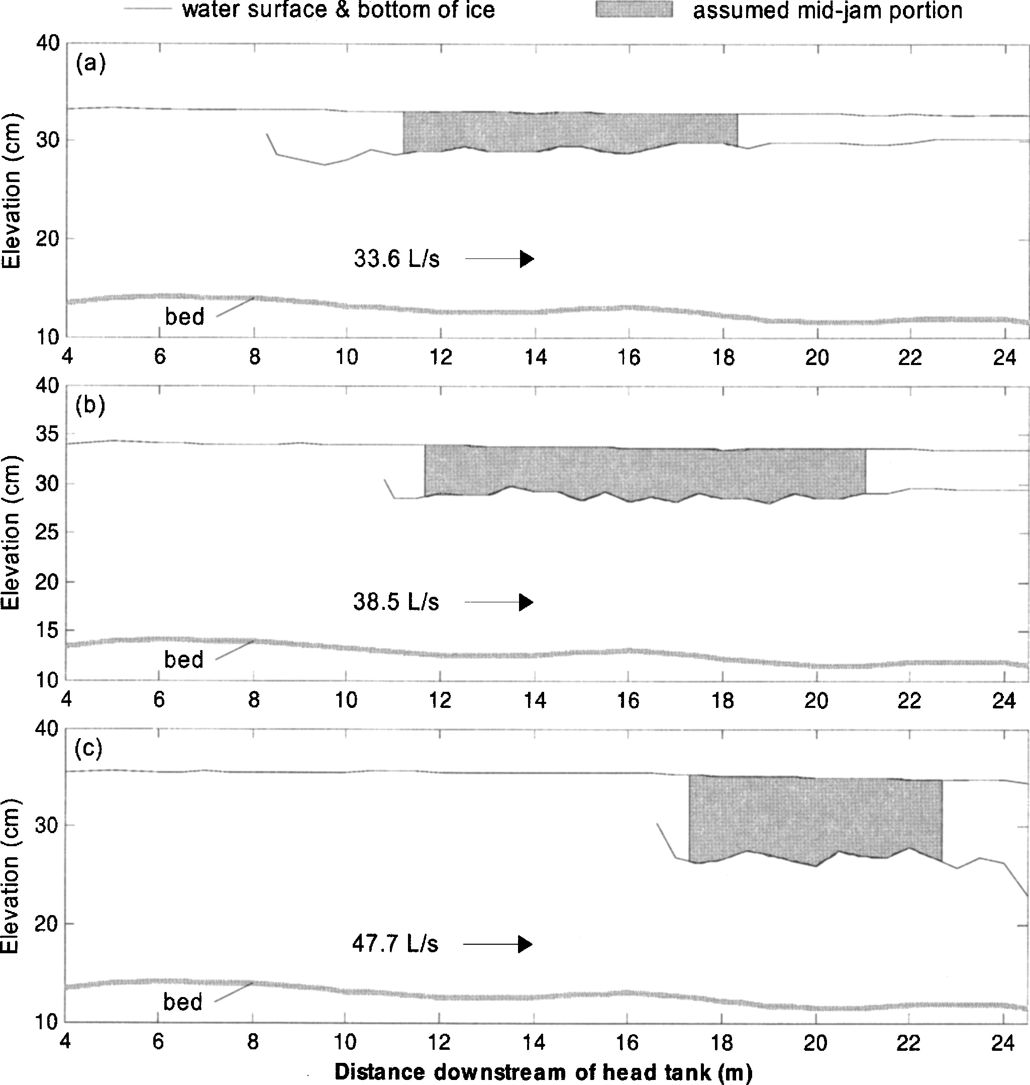 Experimental Study of Ice Jam Formation Dynamics | Journal