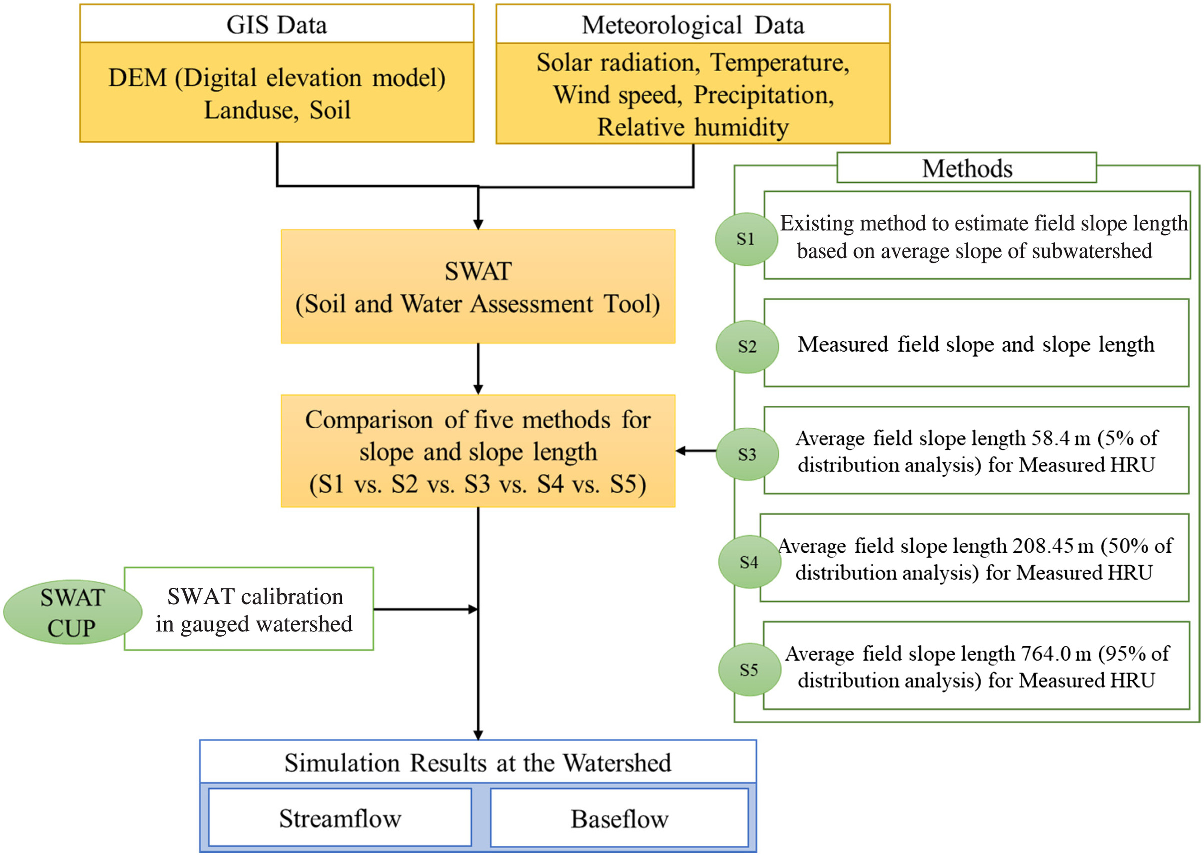 c5d35c5352f8 Effects of Slope Magnitude and Length on SWAT Baseflow Estimation ...