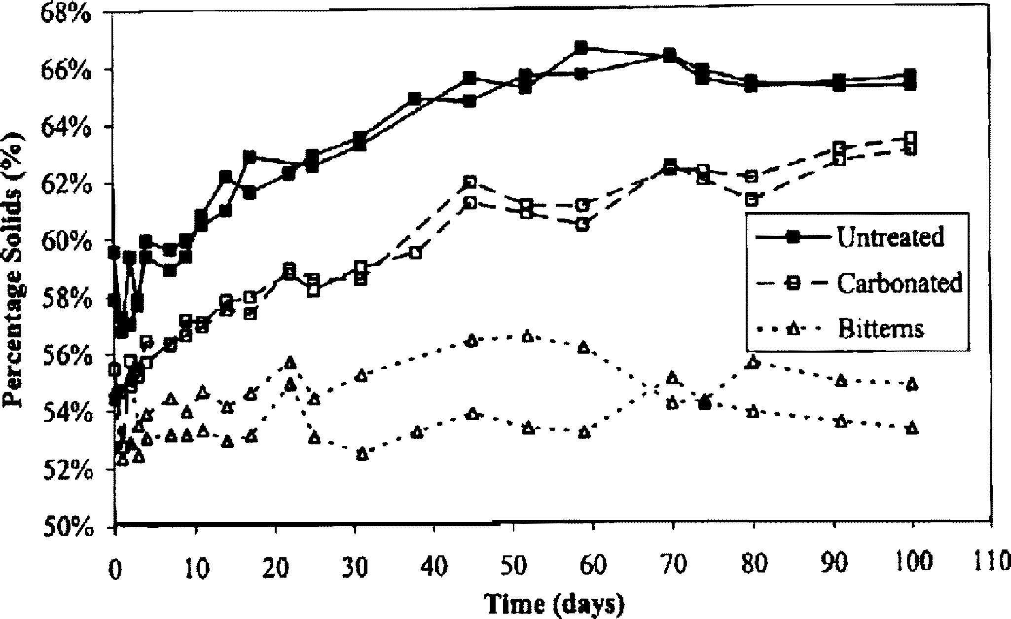 Comparison of Physical Properties between Treated and Untreated