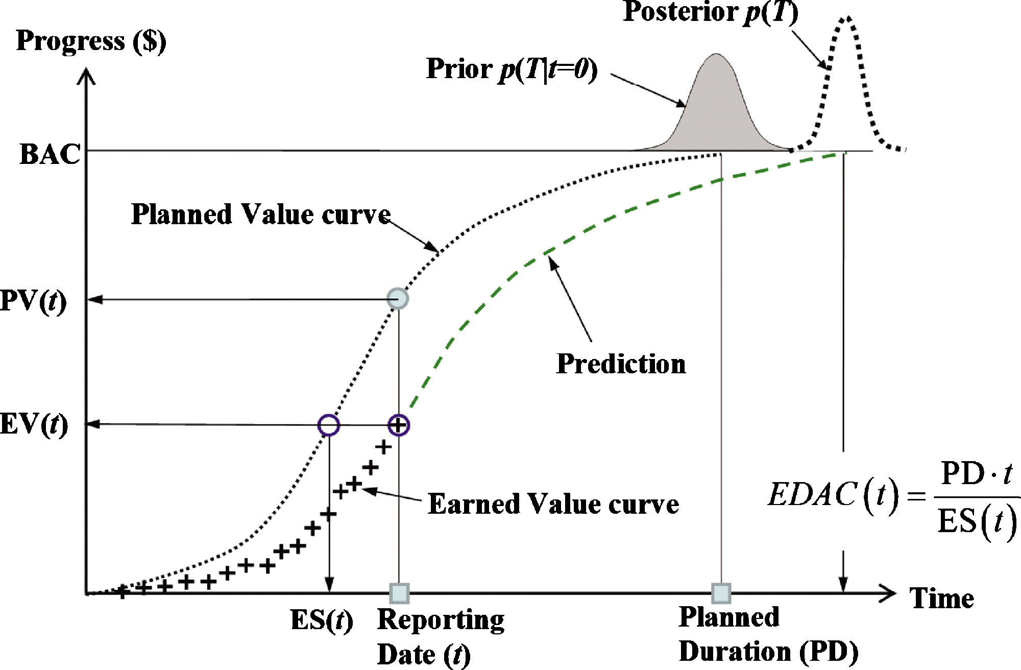 Probabilistic Forecasting of Project Duration Using Kalman Filter