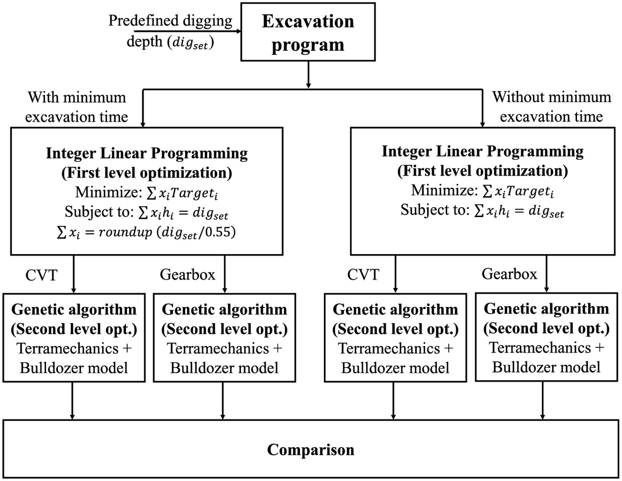Hybrid Genetic Algorithm and Linear Programming for