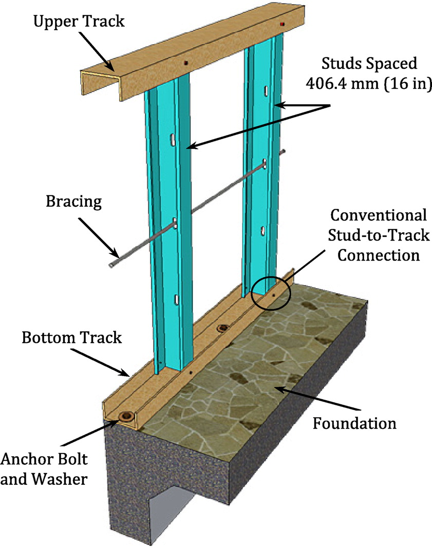 Superior Improved Static Resistance And Failure Mechanisms Of Conventional  Cold Formed Steel Stud Walls | Journal Of Performance Of Constructed  Facilities | Vol 29, ...