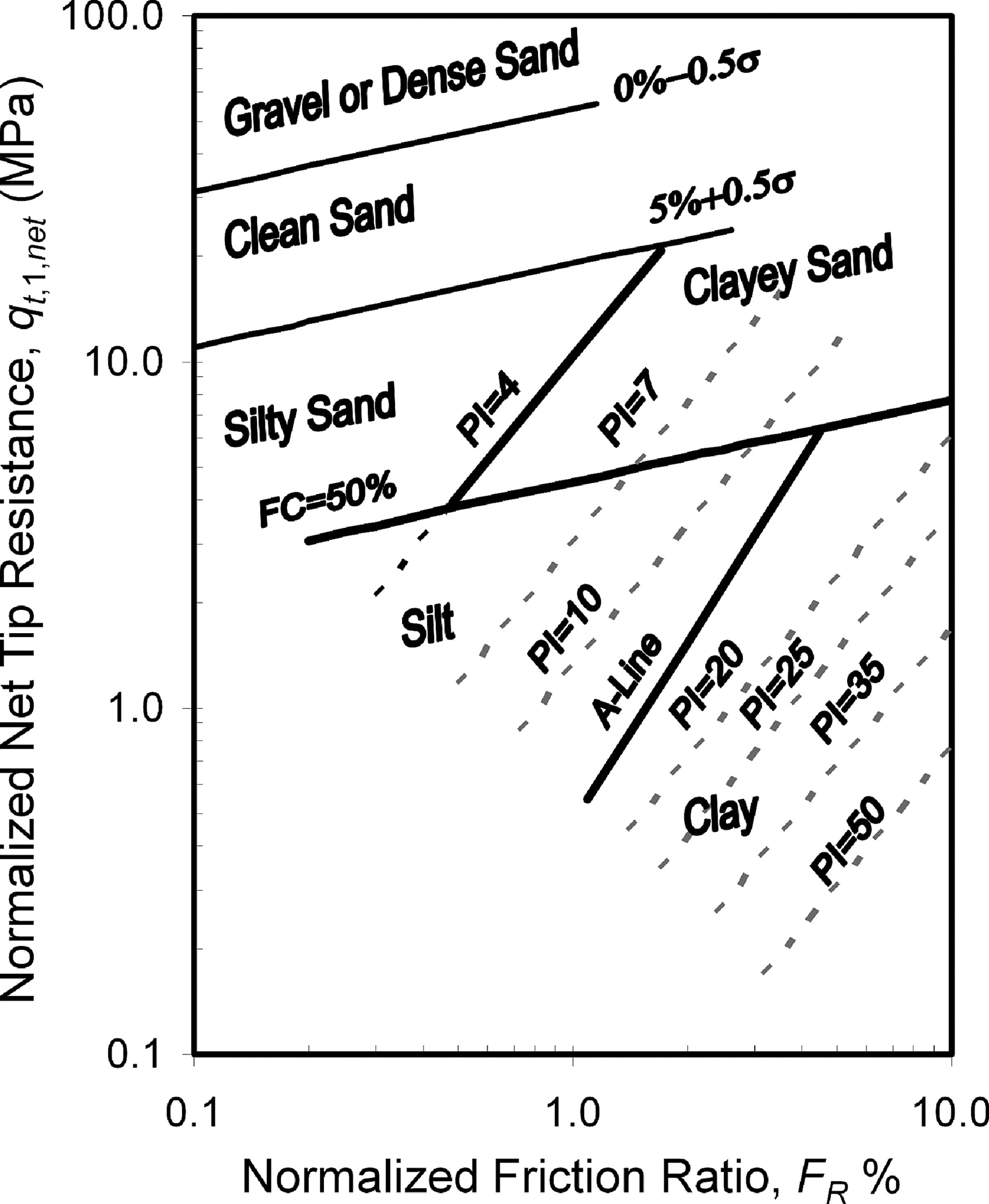 Cpt based probabilistic soil characterization and classification cpt based probabilistic soil characterization and classification journal of geotechnical and geoenvironmental engineering vol 135 no 1 nvjuhfo Choice Image