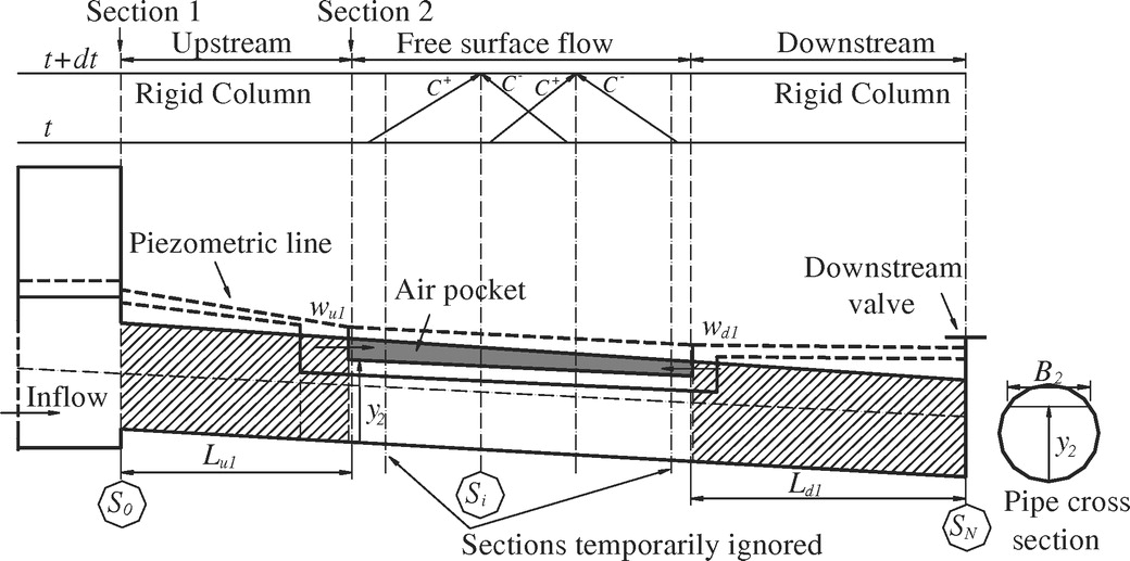Numerical and Experimental Analysis of the Pressurized Wave Front in