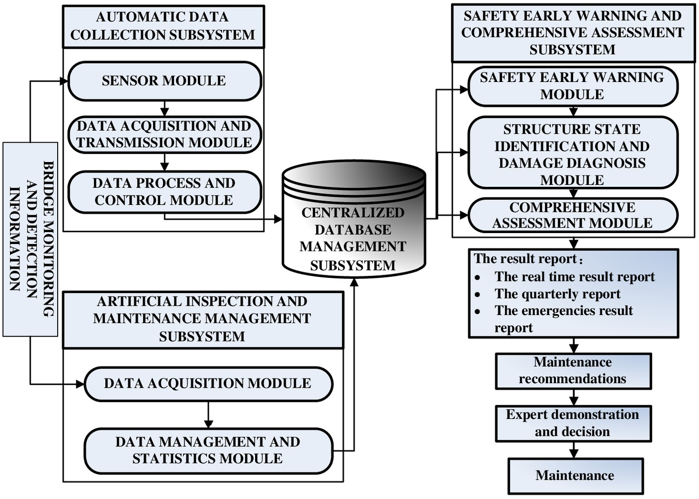 Structural Health Monitoring and Model Updating of Aizhai ...