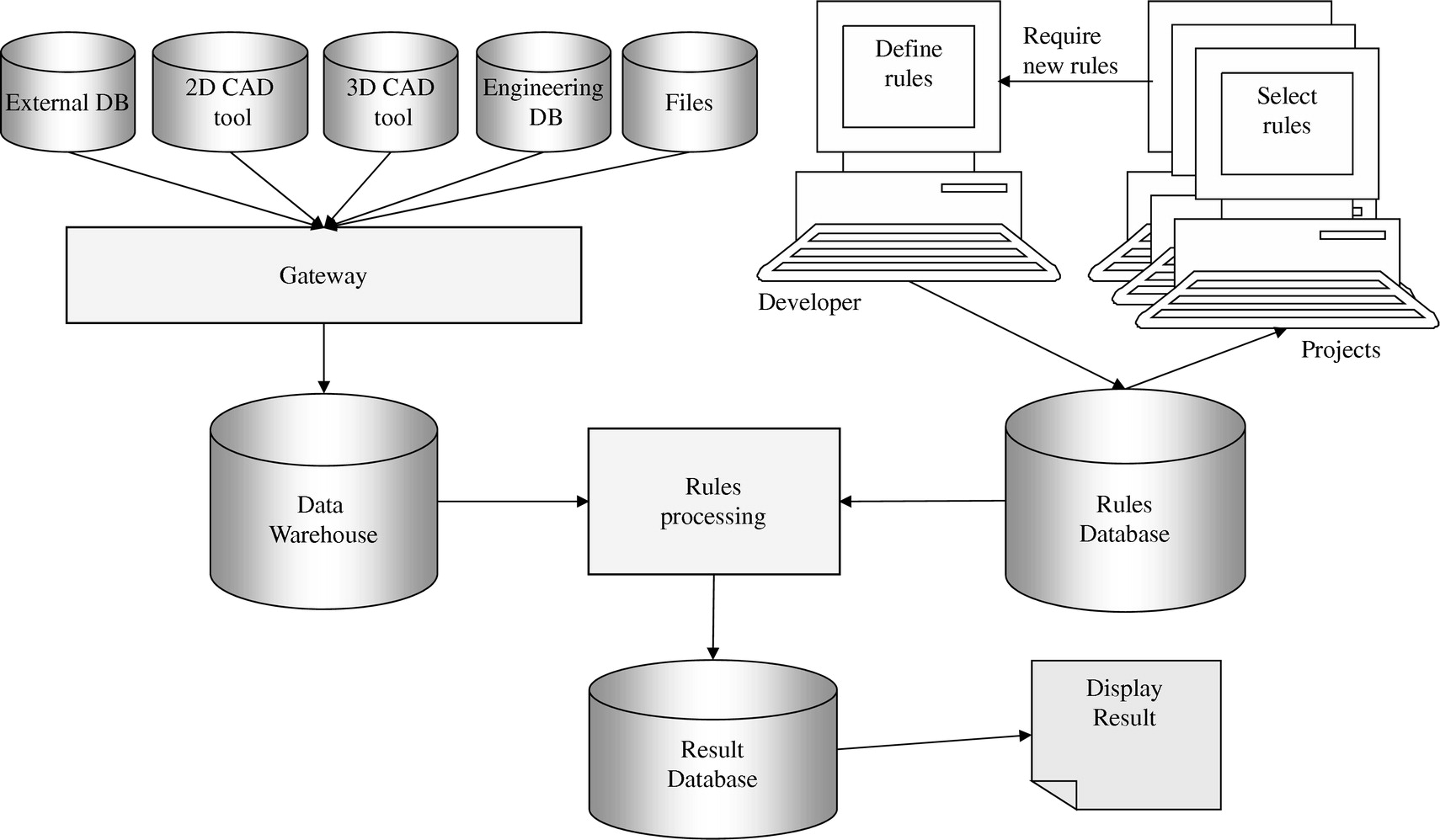 Improving Data Quality In Construction Engineering Projects An. Improving Data Quality In Construction Engineering Projects An Action Design Rese Approach Journal Of Management Vol 30 No 3. Wiring. Cms Data Warehouse Architecture Diagram At Scoala.co
