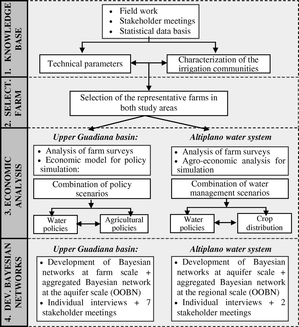 object oriented bayesian networks for participatory water object oriented bayesian networks for participatory water management two case studies in spain journal of water resources planning and management vol