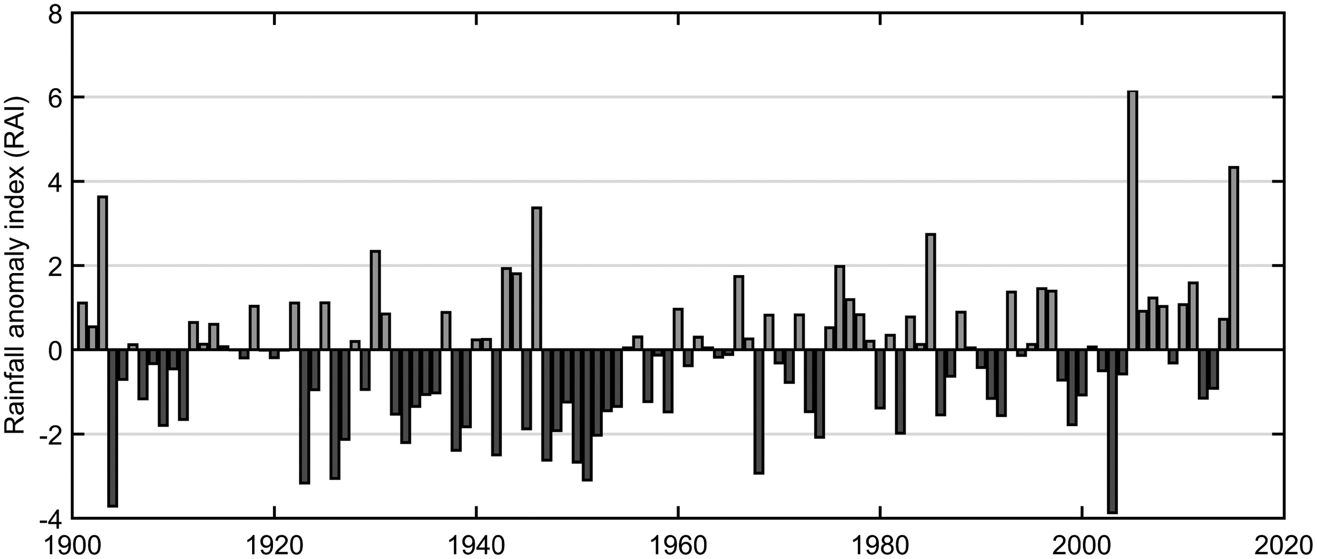 Detecting Changes in Annual and Seasonal Rainfall Patterns for