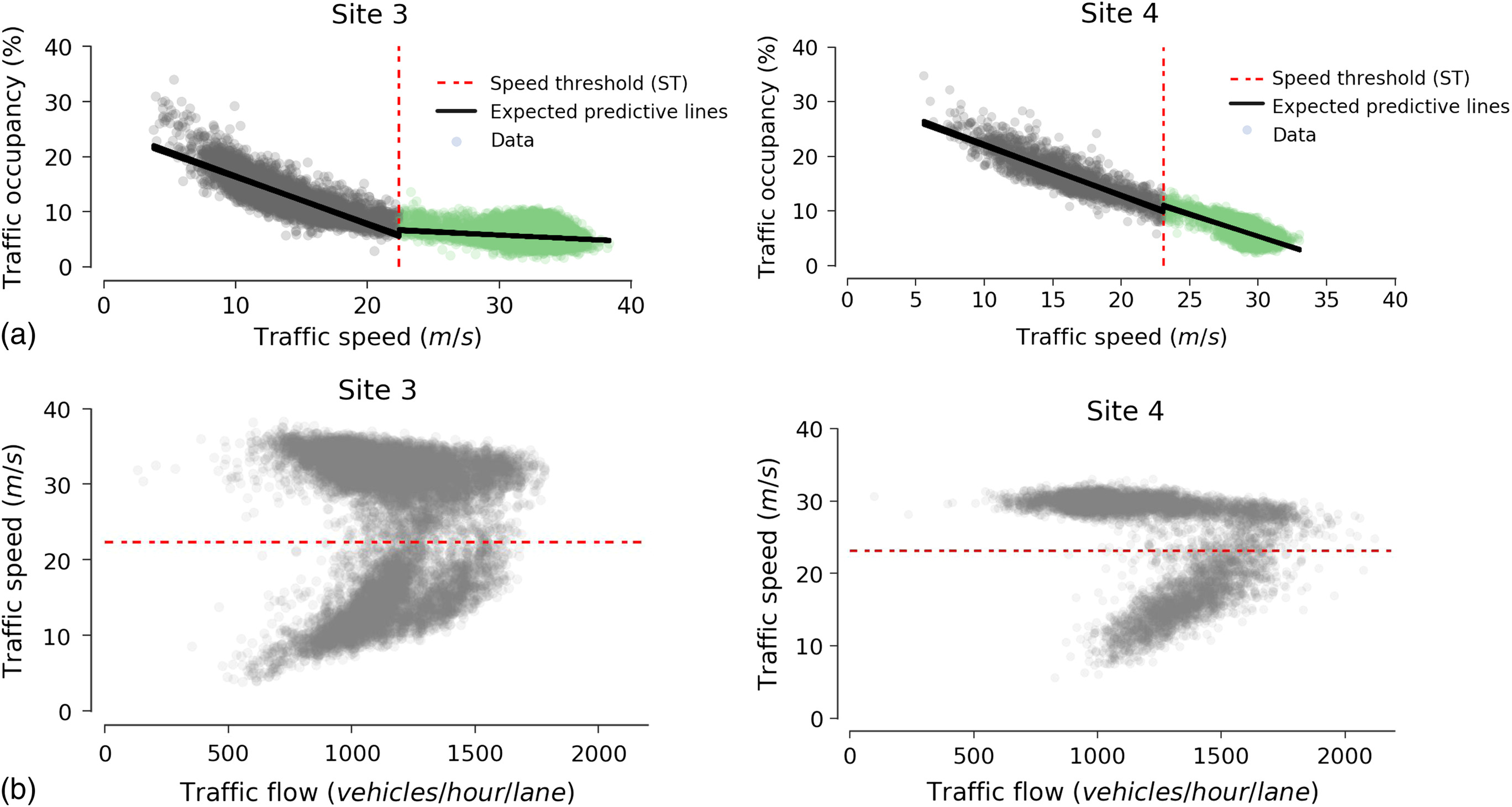 Bayesian Regression Approach to Estimate Speed Threshold under