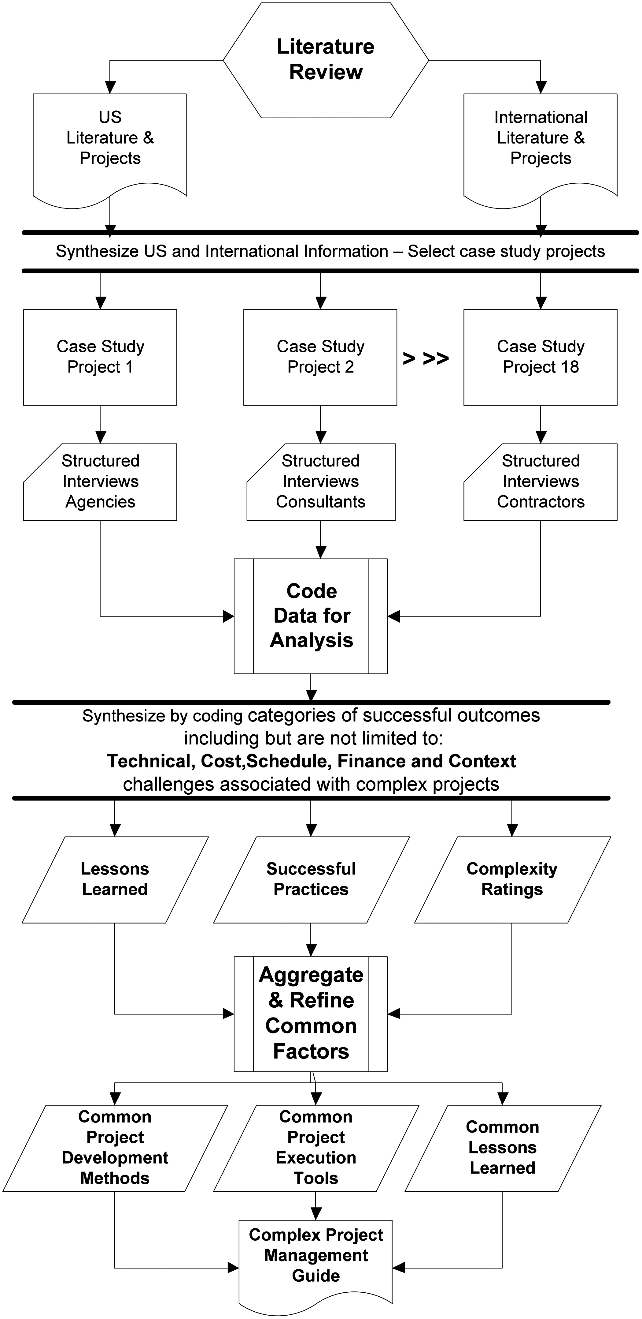 Project complexity mapping in five dimensions for complex project complexity mapping in five dimensions for complex transportation projects journal of management in engineering vol 29 no 4 nvjuhfo Choice Image