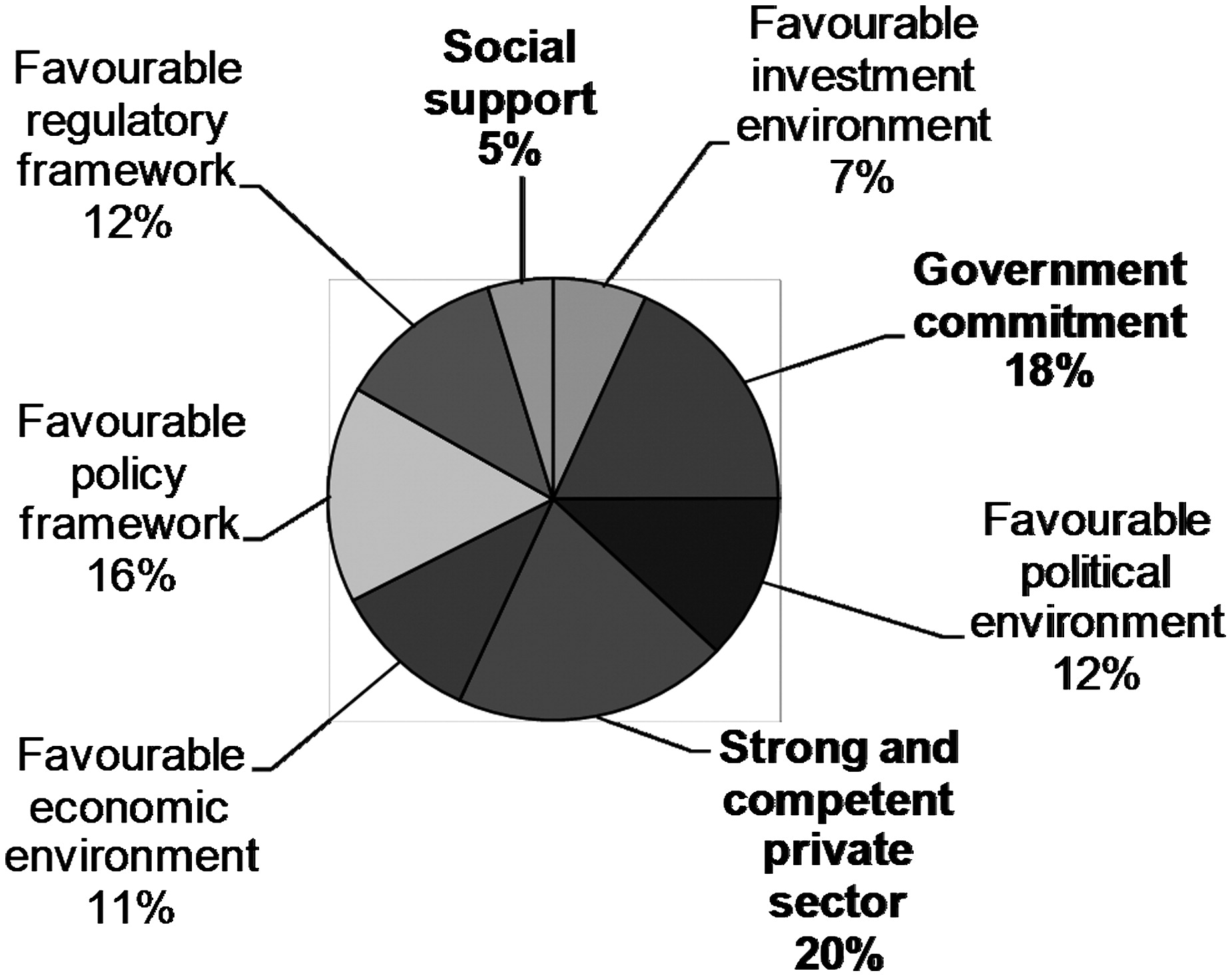 Addressing the Missing Link in PPP Projects: What Constitutes the ...