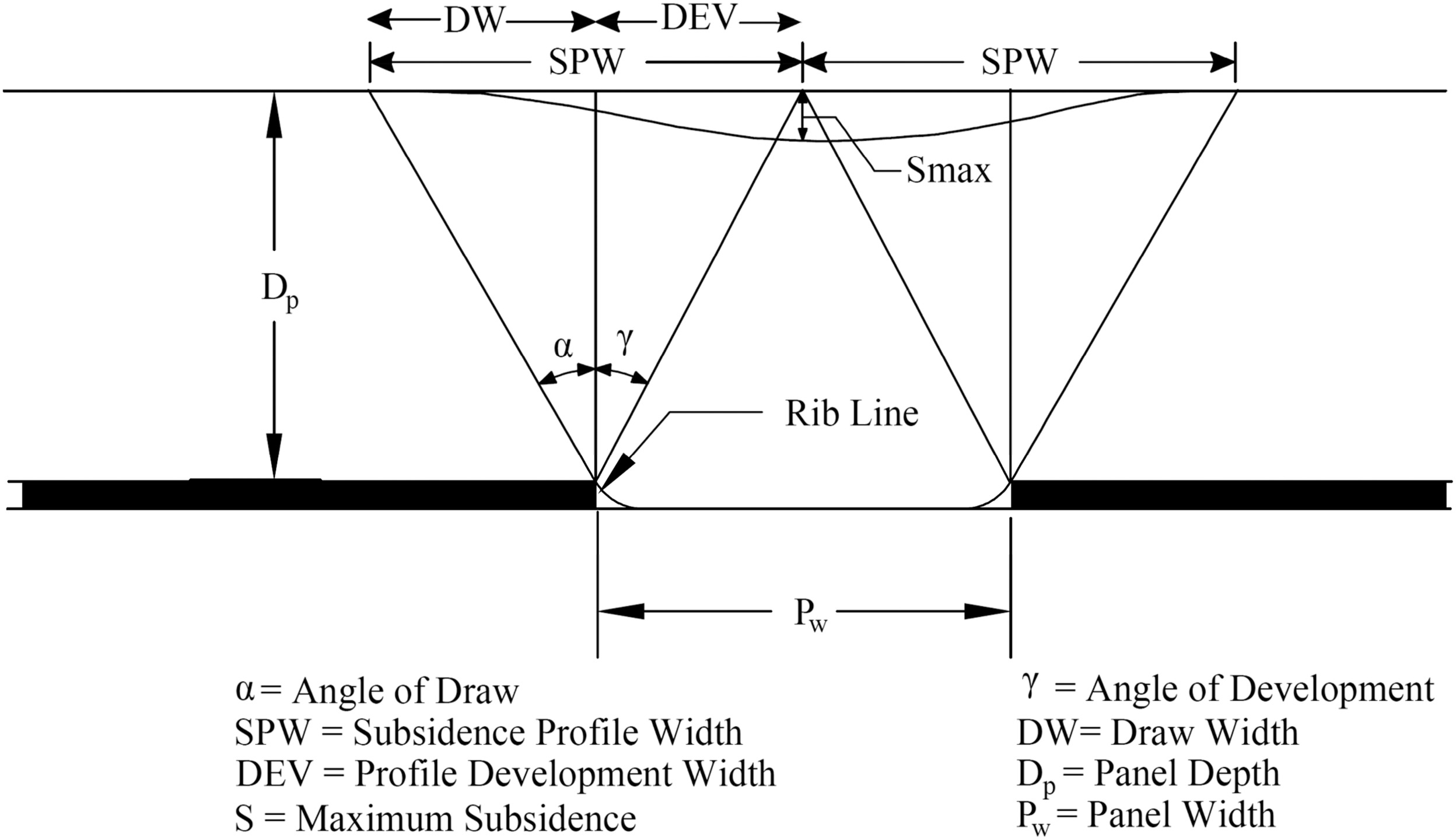 Utilization Of Historical Subsidence Data For Prediction Adverse Schematic Diagram Mining Sequence In Underground Limestone Mine Conditions Over Trona International Journal Geomechanics Vol 17
