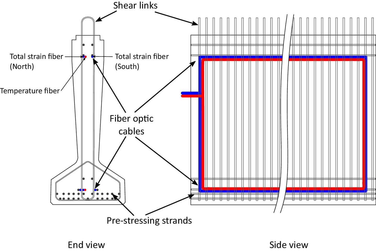 Analysis of Fiber-Optic Strain-Monitoring Data from a Prestressed Concrete  Bridge | Journal of Bridge Engineering | Vol 22, No 5