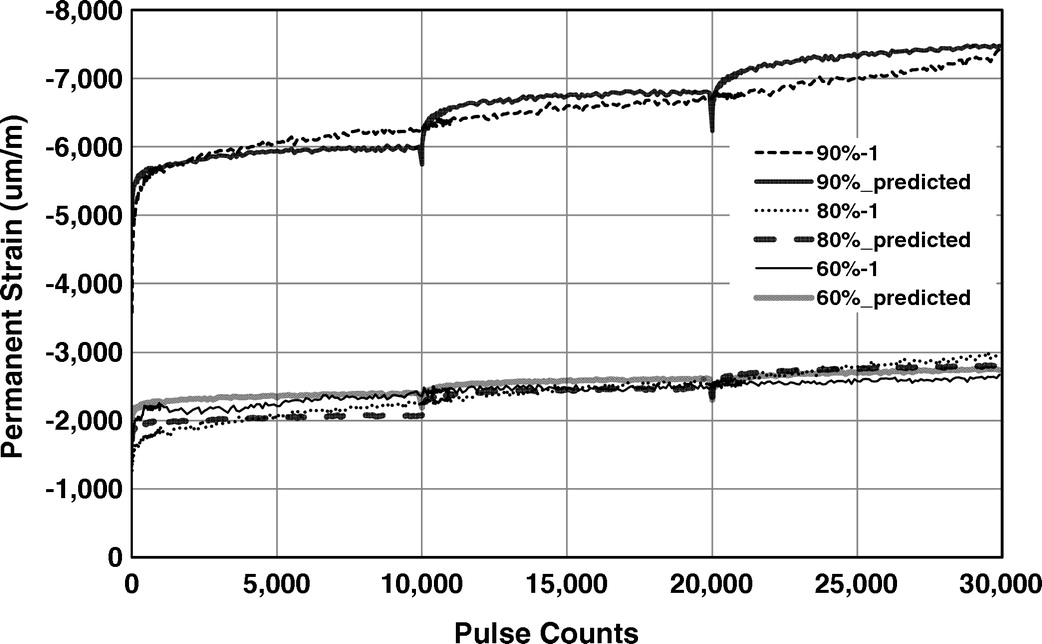 trb 1021 08 black white. Permanent Strain Modeling Of Recycled Concrete Aggregate For Unbound Pavement Construction | Journal Materials In Civil Engineering Vol 25, No 10 Trb 1021 08 Black White N