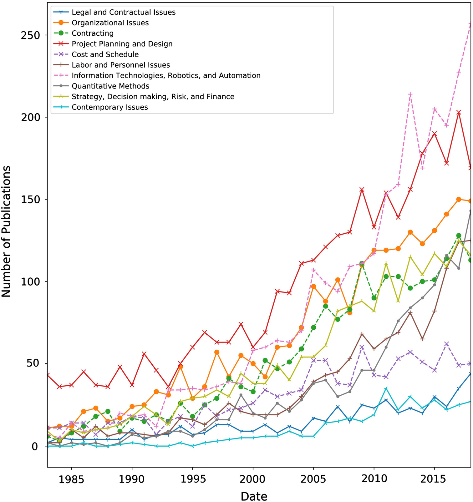 Analytic Overview of Citation Metrics in the Civil