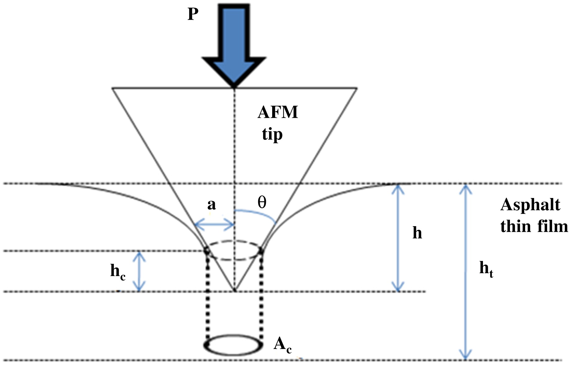 Identification of the composite relaxation modulus of asphalt identification of the composite relaxation modulus of asphalt binder using afm nanoindentation journal of materials in civil engineering vol 25 no 4 pooptronica