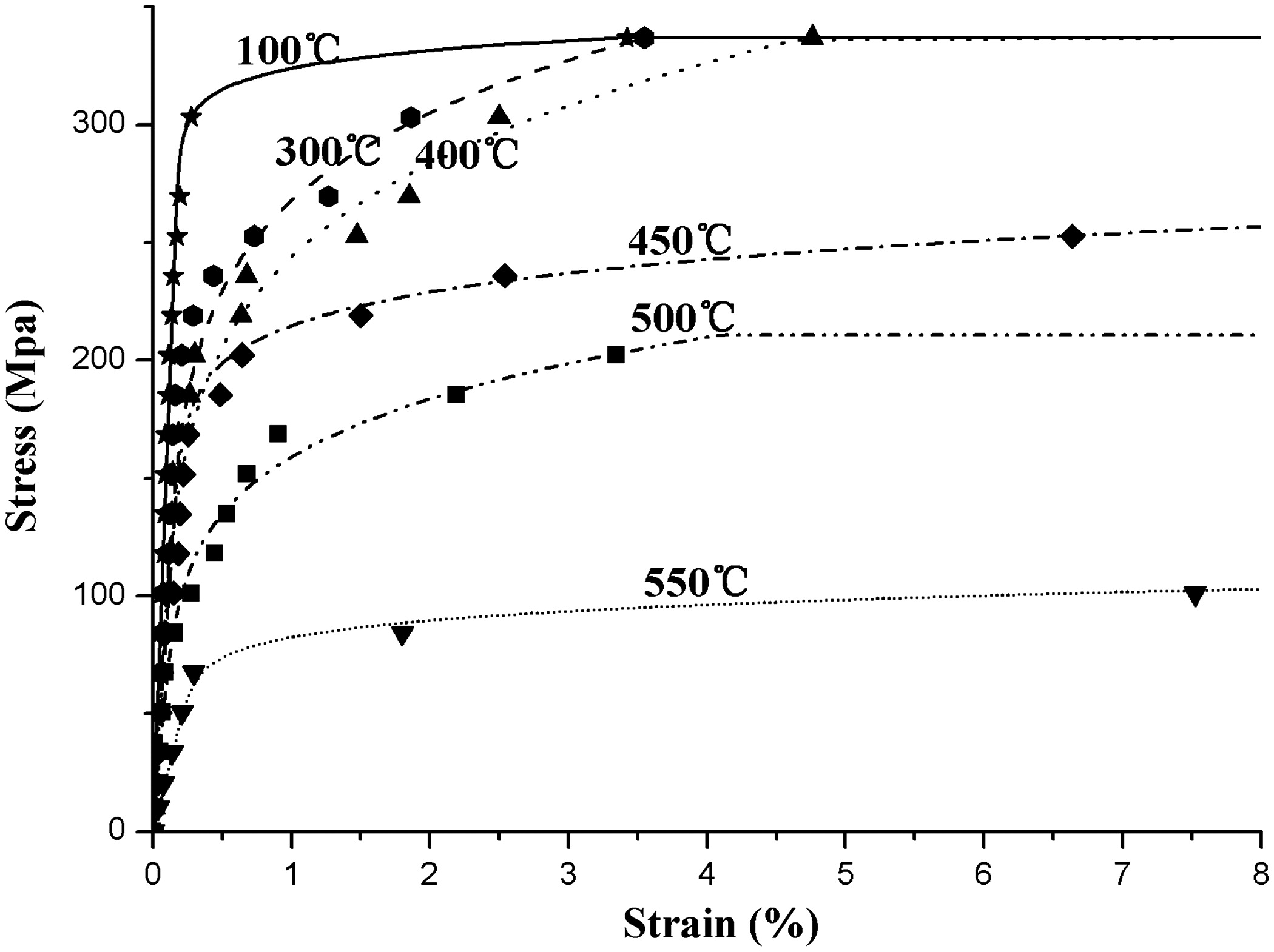 Elevated temperature material degradation of cold formed steels under steady and transient state conditions journal of materials in civil engineering