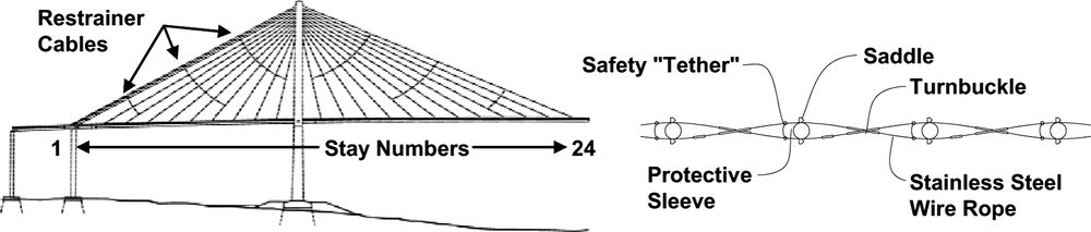 Performance and Repair Design of Stay Cables with Rain/Wind-Induced