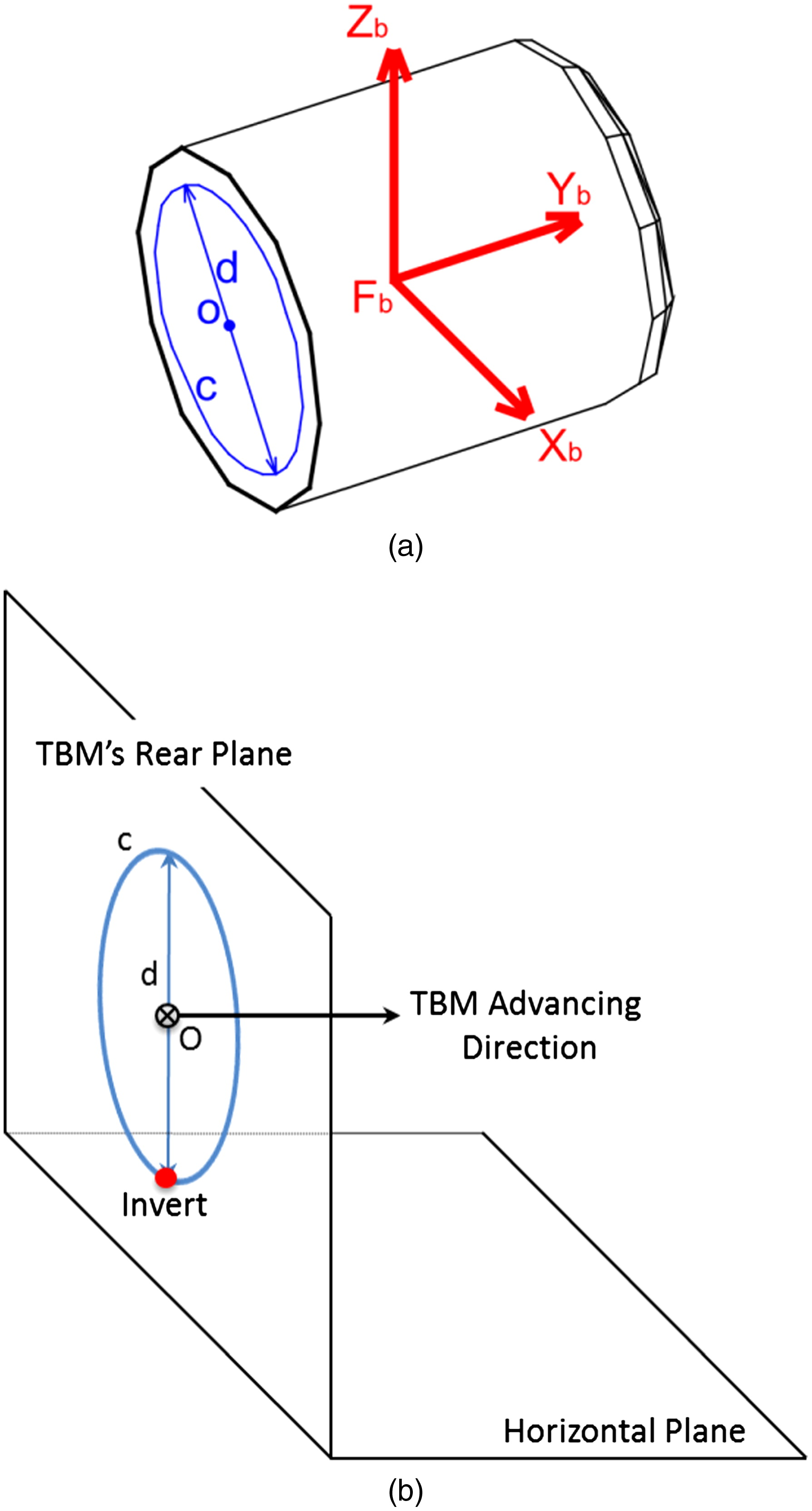 Computational Approach to As-Built Tunnel Invert Survey