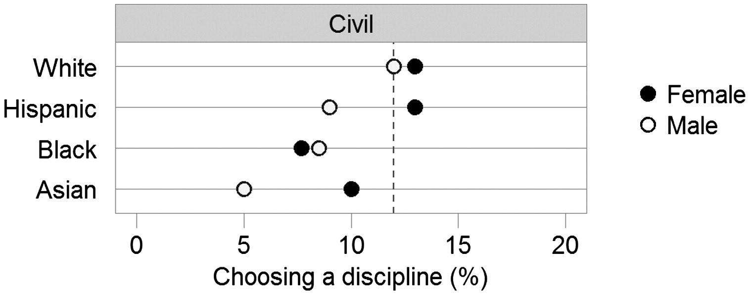 Student Demographics And Outcomes In Civil Engineering In The United