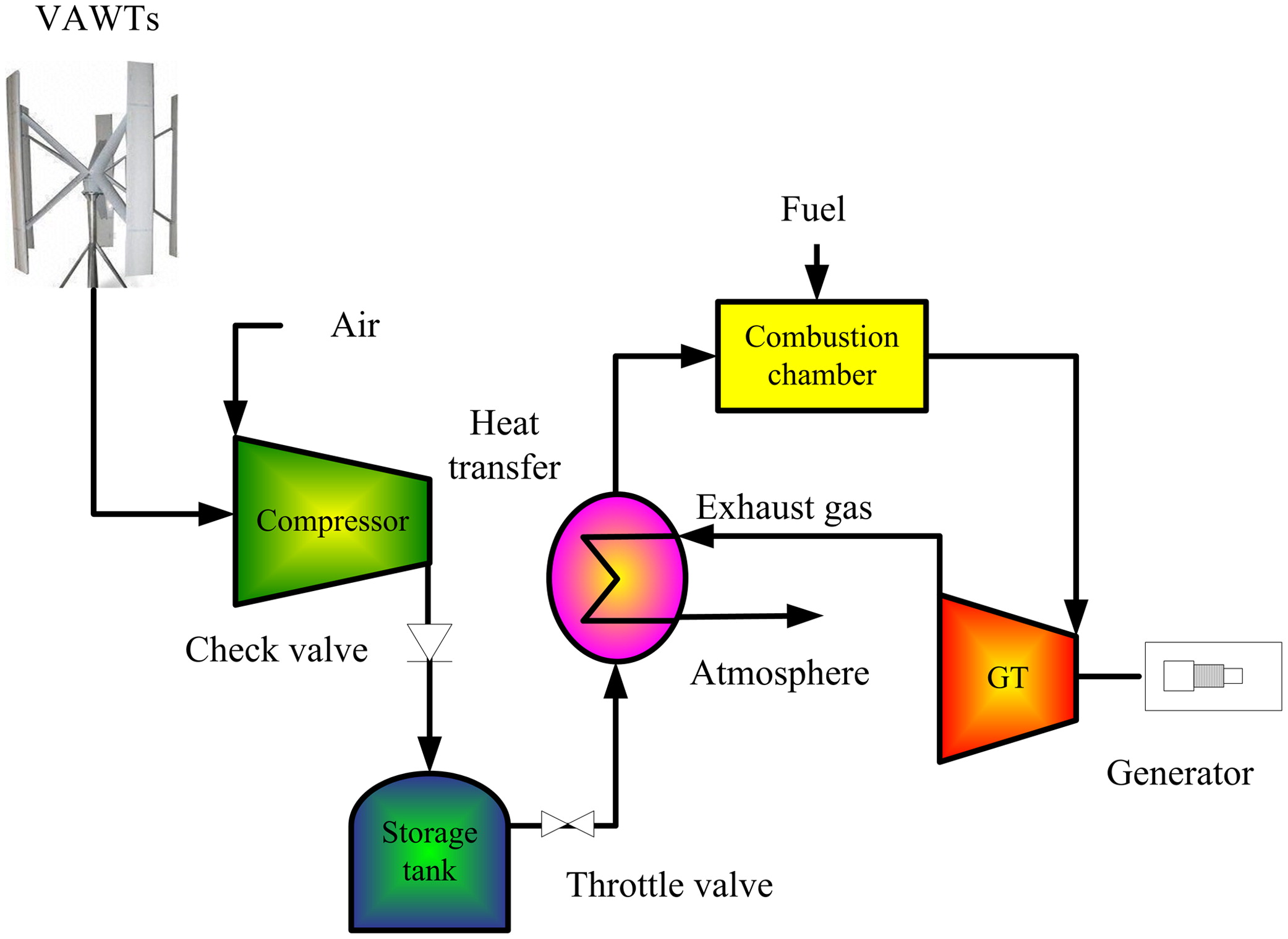 Design And Simulation Analysis Of A Small Scale Compressed Air Tank Schematic Symbol Energy Storage System Directly Driven By Vertical Axis Wind Turbine For Isolated Areas