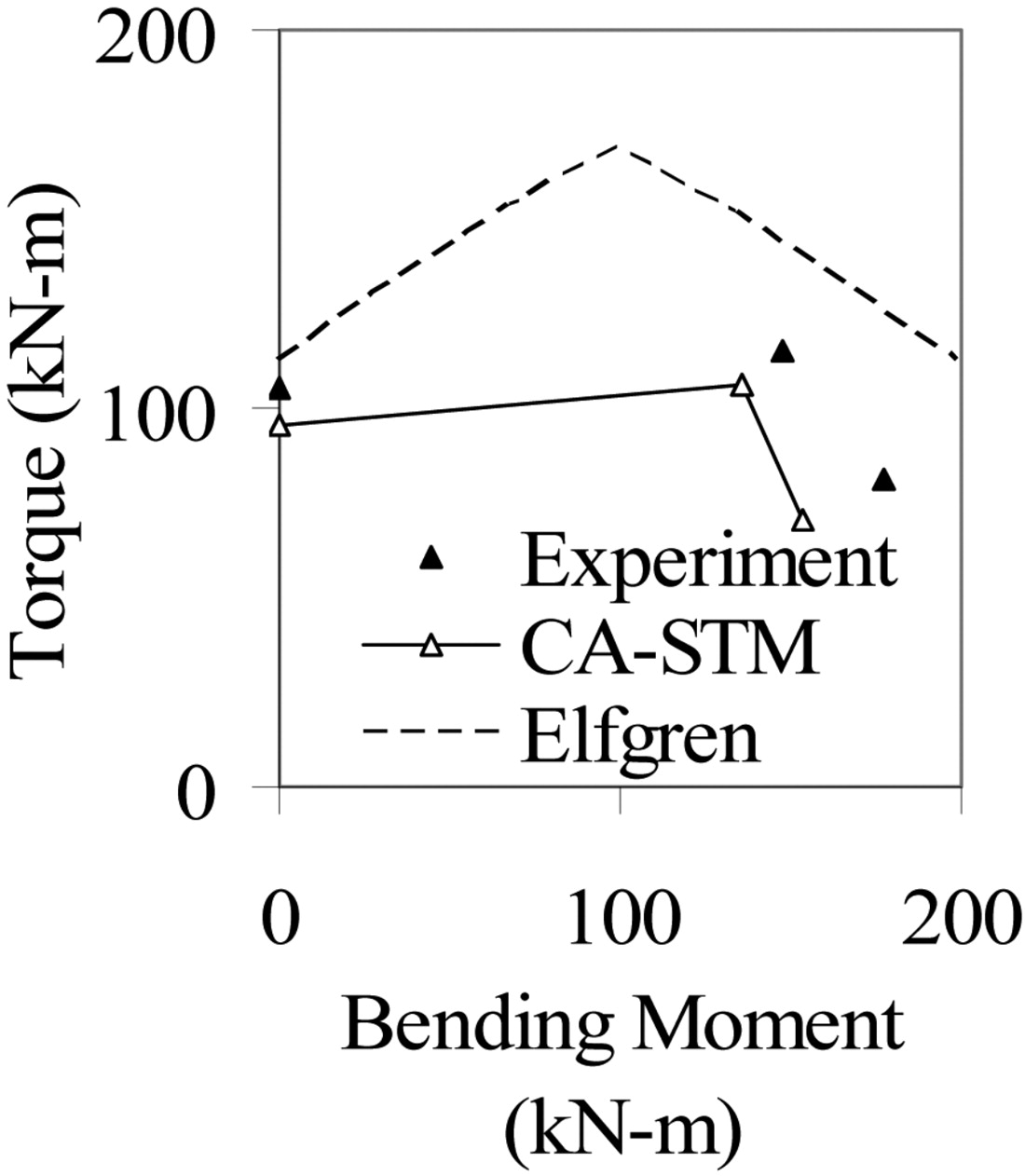 Model For Reinforced Concrete Members Under Torsion Bending And Moment Diagram Triangular Load Besides Simply Supported Beam Shear Ii Application Validation Journal Of Engineering Mechanics Vol 135