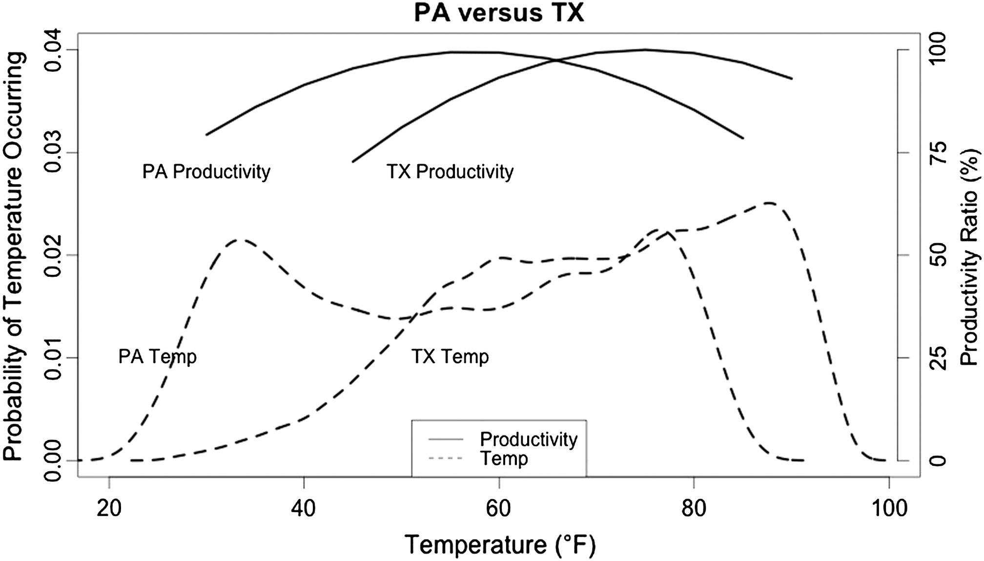 Weather's Effect on Construction Labor Productivity | Journal of