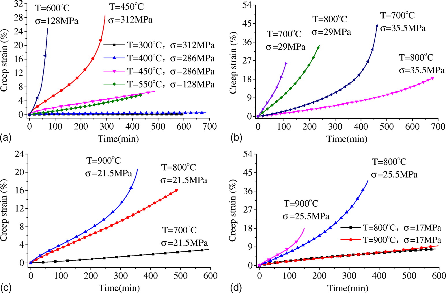 Temperature Induced Creep In Lowalloy Structural Q345 Steel Journal Of  Materials In Civil Engineering Vol 28 Calculated