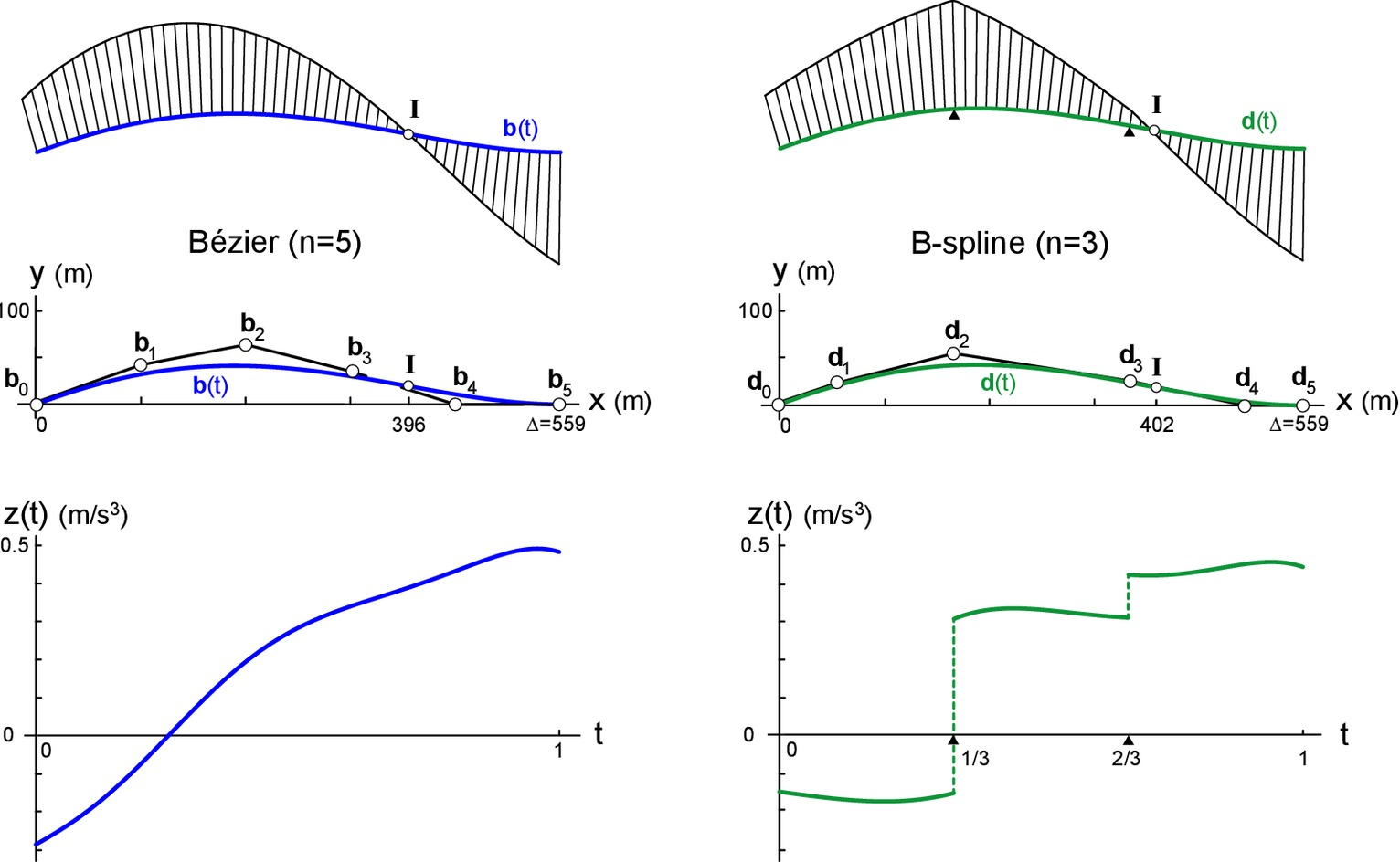 Nonparametric Bézier Representation of Polynomial Transition