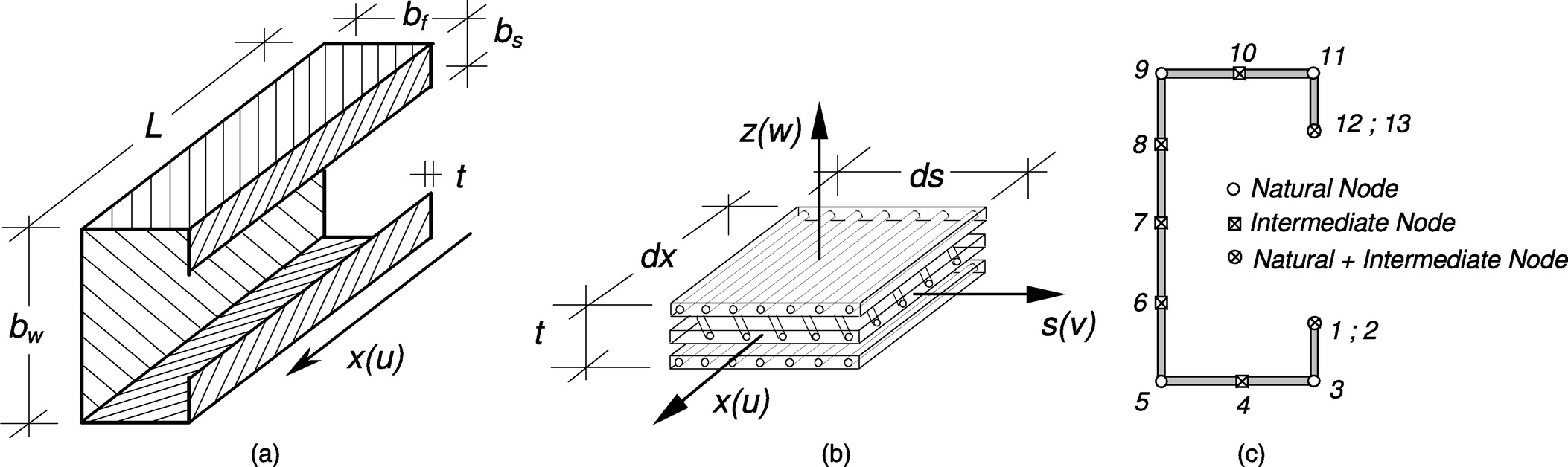 Shear Deformable Generalized Beam Theory For The Analysis Of Thin Relay Wiring Diagram As Well 12 Volt Diagrams Walled Composite Members Journal Engineering Mechanics Vol 139 No 8