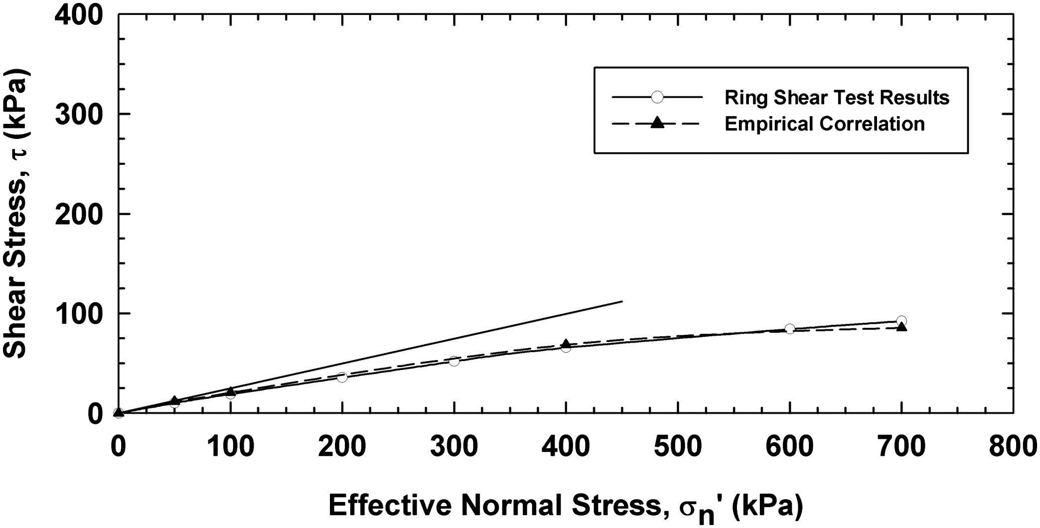 empirical correlations drained shear strength for slope stability analyses journal of geotechnical and geoenvironmental engineering vol 139 no 6