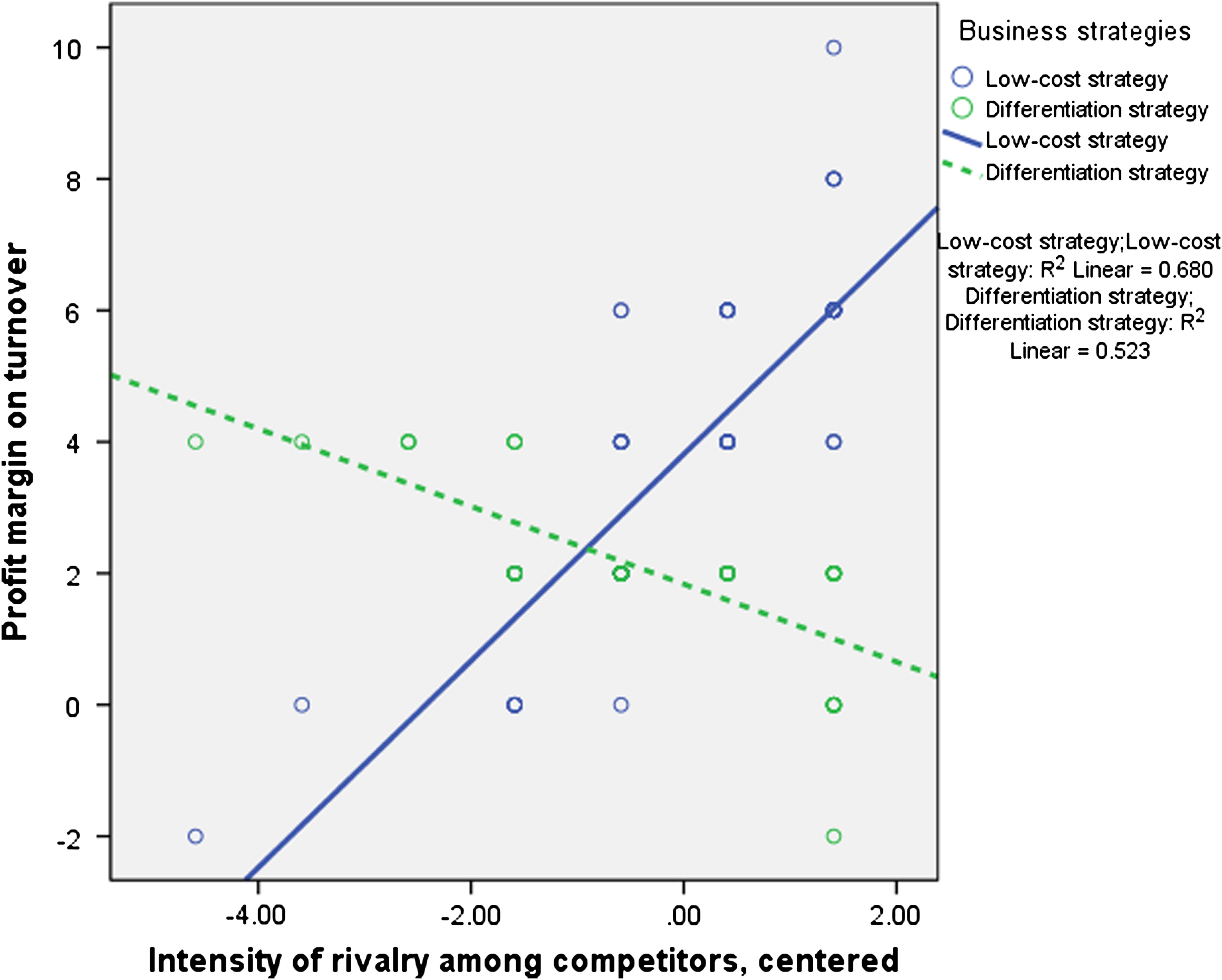 Analysis of Competitive Environments, Business Strategies