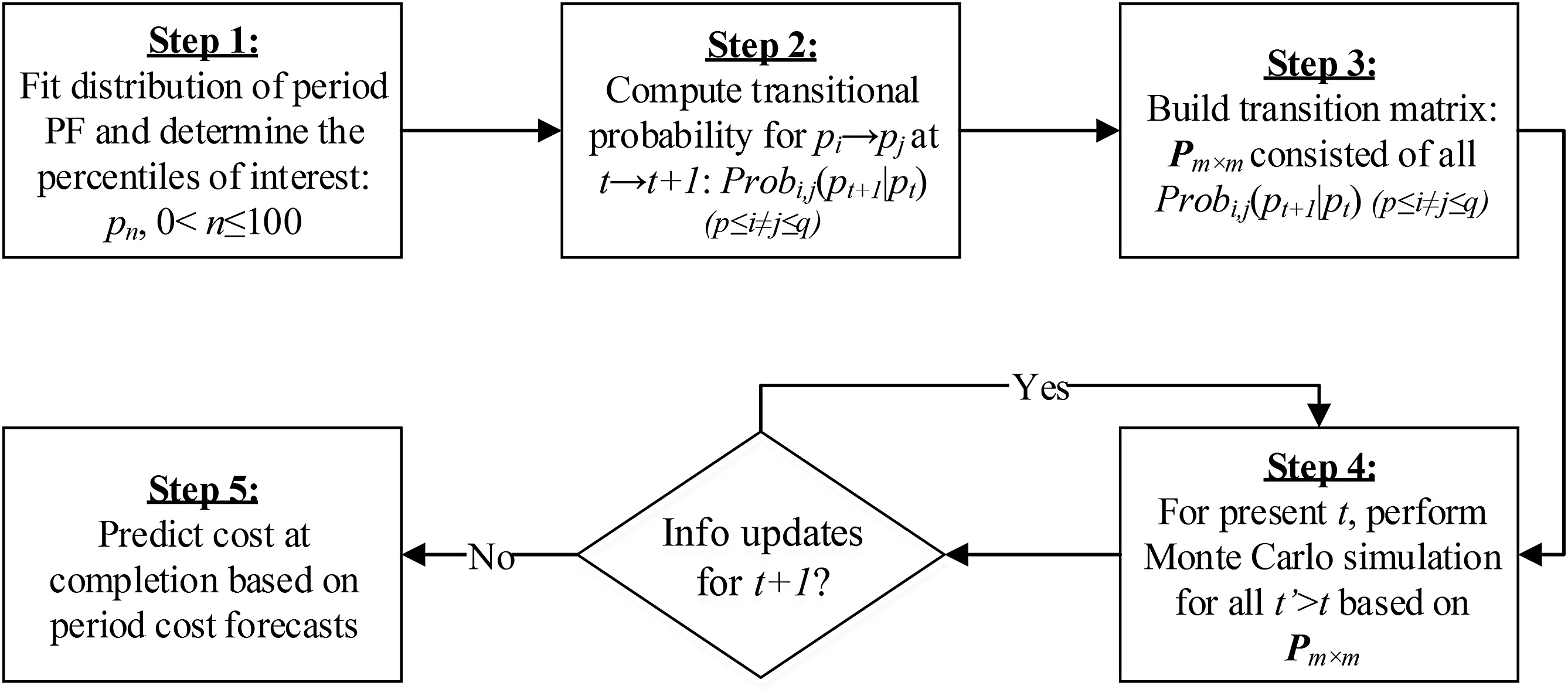 Cost Performance as a Stochastic Process: EAC Projection by