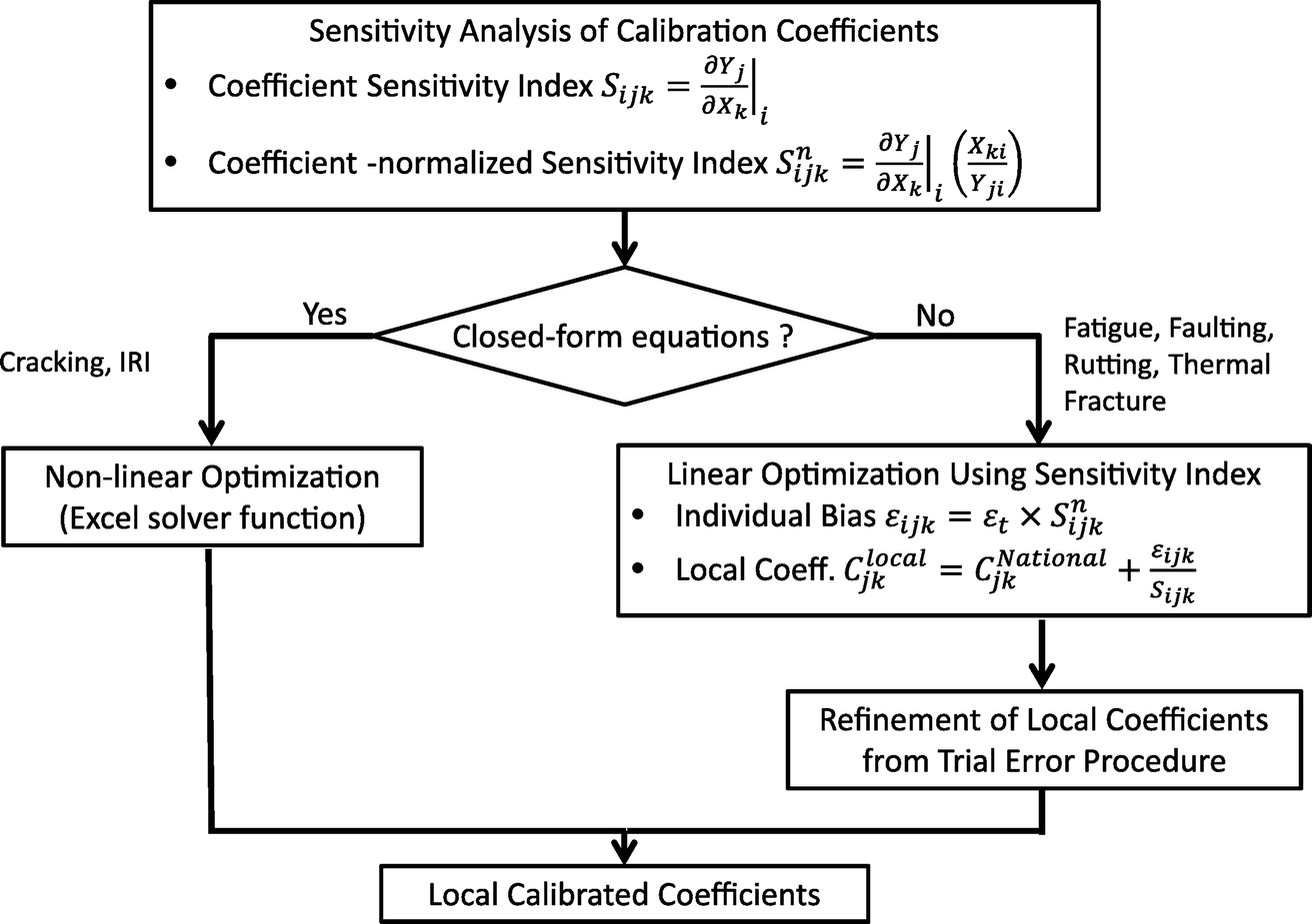 Calibration of Pavement ME Design and Mechanistic-Empirical Pavement Design  Guide Performance Prediction Models for Iowa Pavement Systems   Journal of  ...