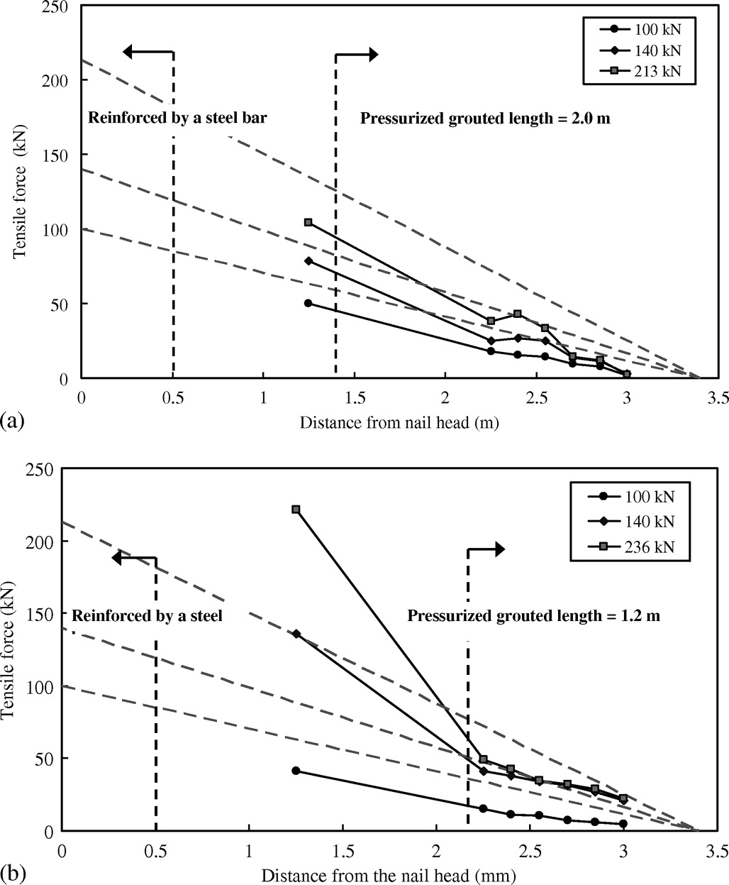 Field Pullout Testing and Performance Evaluation of GFRP Soil Nails
