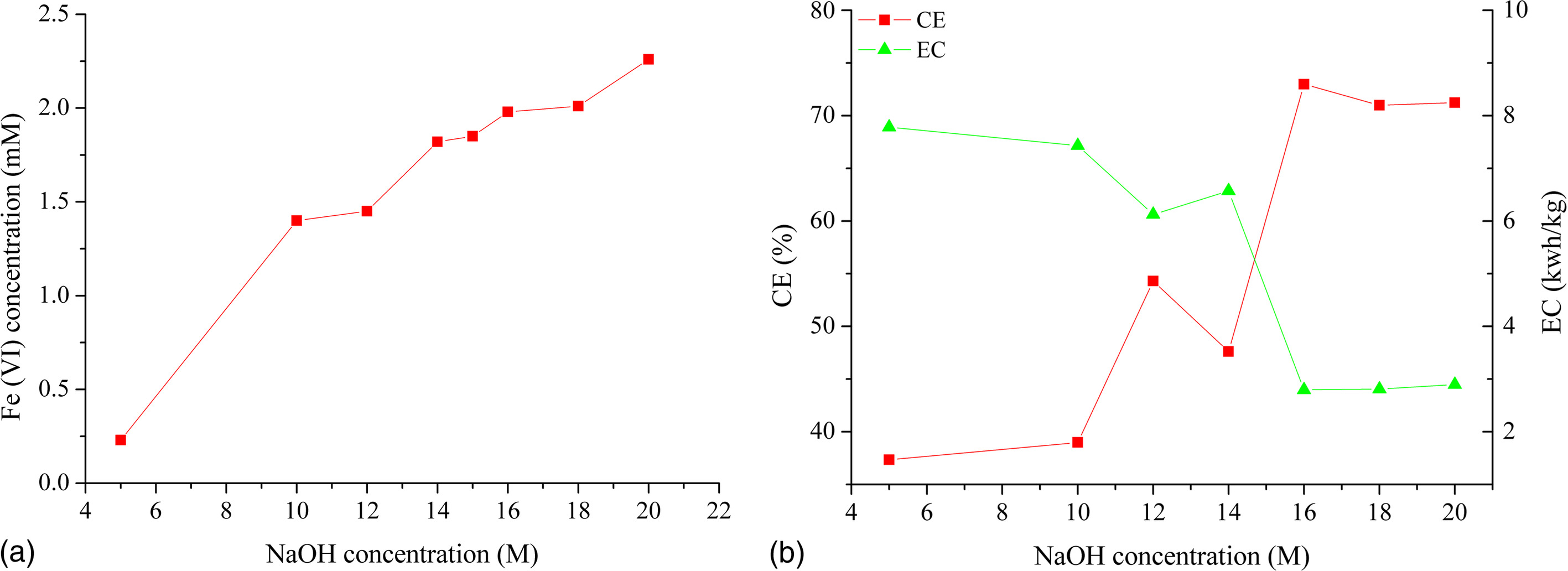 Electrochemical Ferrate(VI) Synthesis with Cast Iron