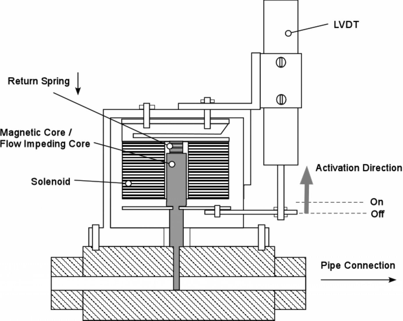 Valve Design For Extracting Response Functions From Hydraulic Solenoid Schematic All Lee Valves Can Be Systems Using Pseudorandom Binary Signals Journal Of Engineering Vol 134 No 6