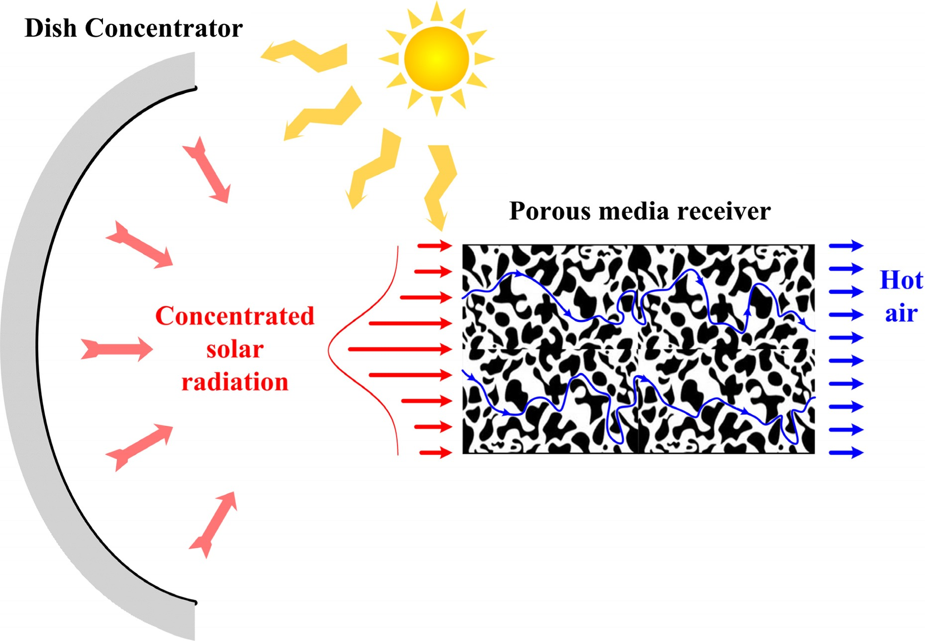 Receiver For Concentrated On Wiring Solar Panels In Series Vs Panel Parallel Thermal Performance Characteristics Of Porous Media Exposed