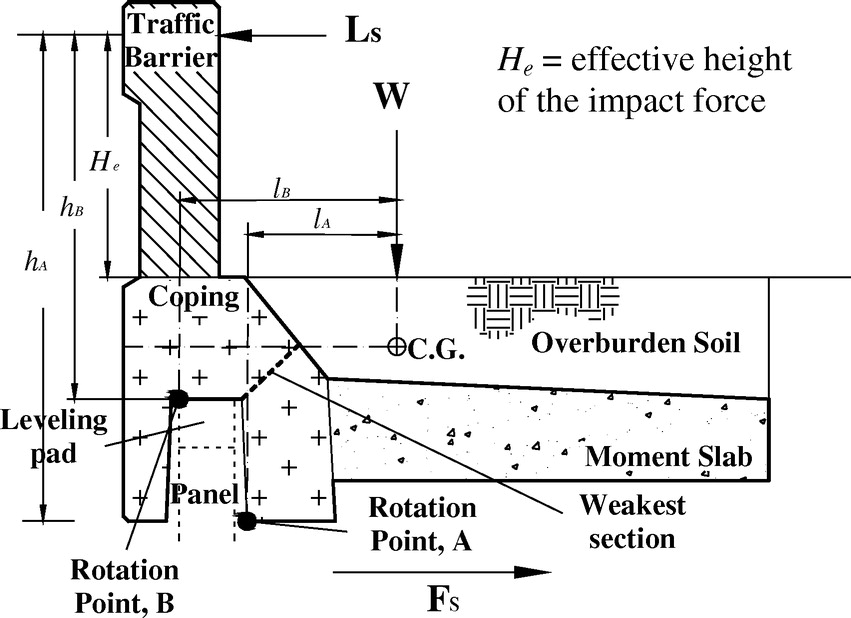 Design Guidelines And Full Scale Verification For MSE Walls